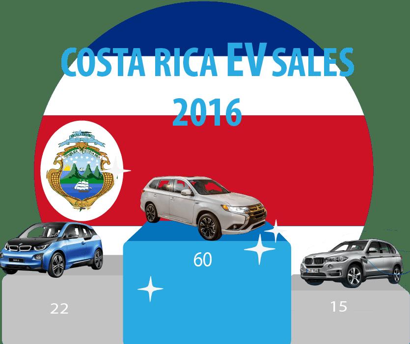 costa-rica-ev-sales-2017