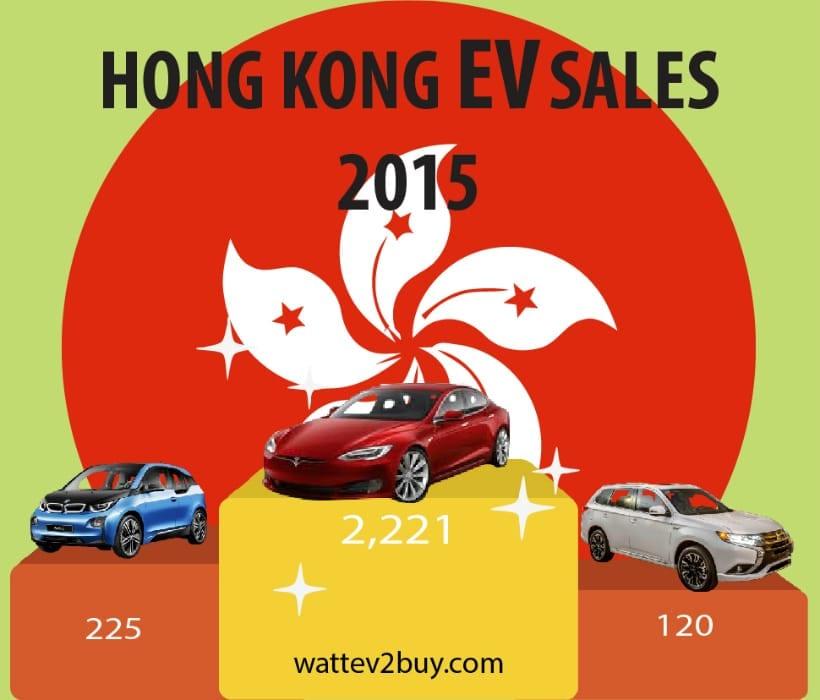 hong-kong-ev-sales-2015