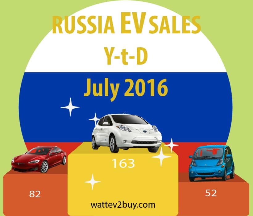 Russia-ev-sales-july-2016