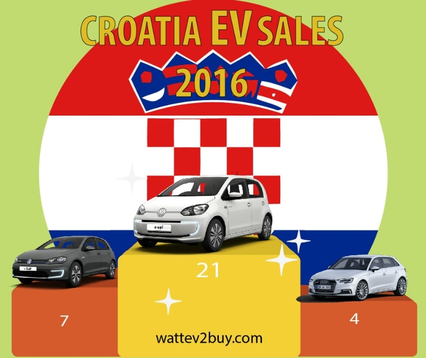 croatia-ev-sales-2016