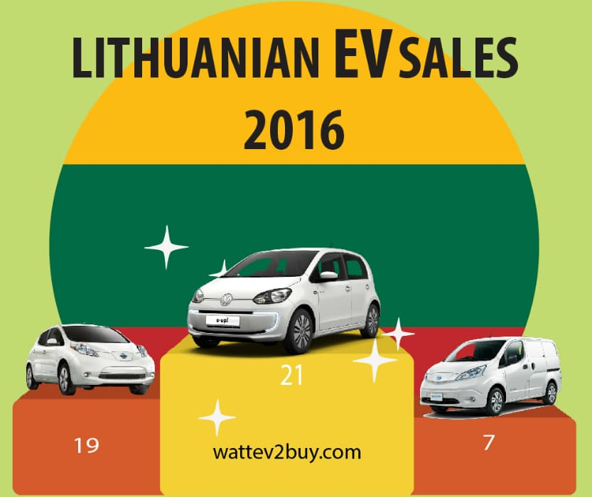 lithuania-ev-sales
