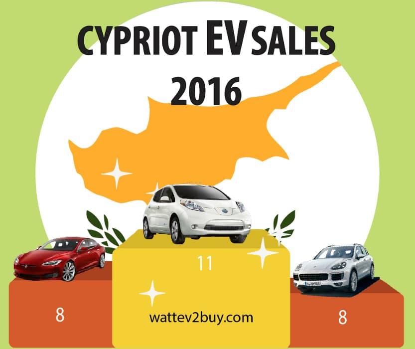 cyprus-ev-sales-2017