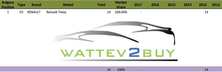 Bulgaria-ev-sales