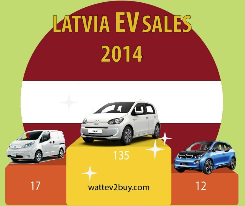 latvia-ev-sales-2017
