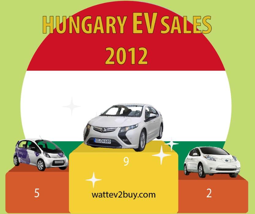 hungary-ev-sales-2017