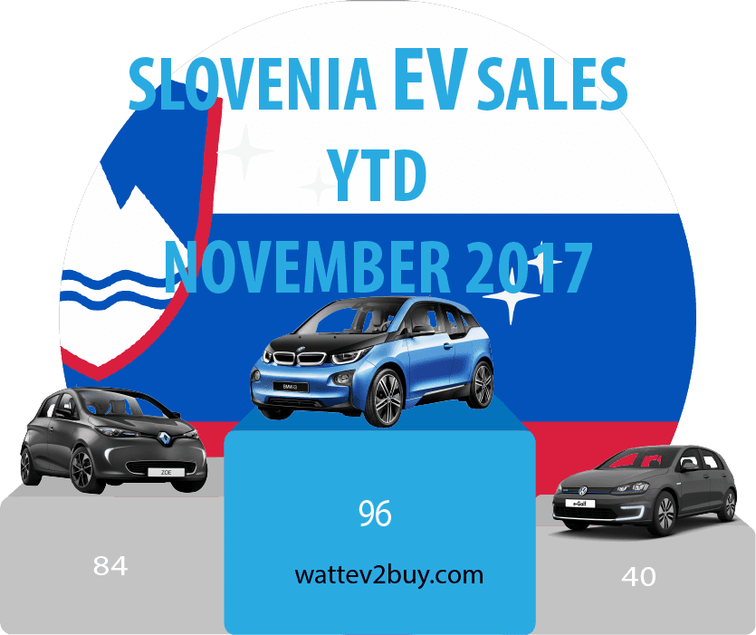 Slovenia-Ev-sales-November-2017