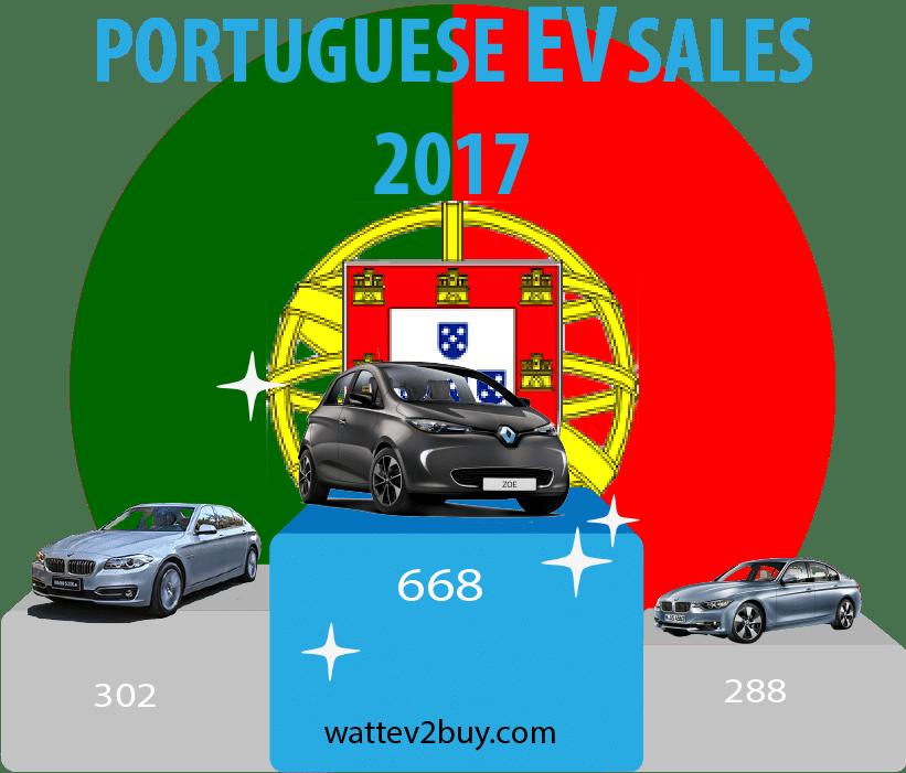 Portuguese-EV-sales-2017