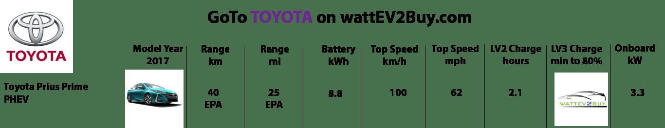 Toyota-2017-ev-models