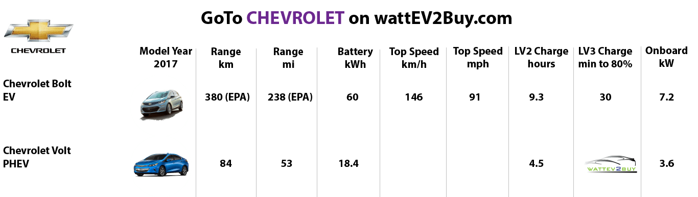 chevrolet 2017 models-best-ev-to-buy