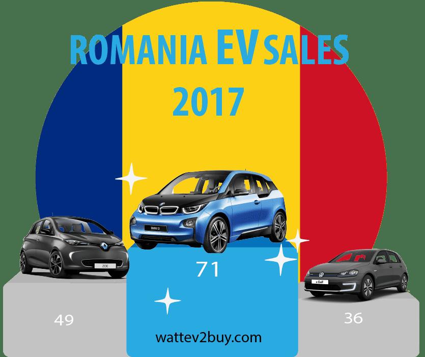 Romania-EV-Sales-december-2017