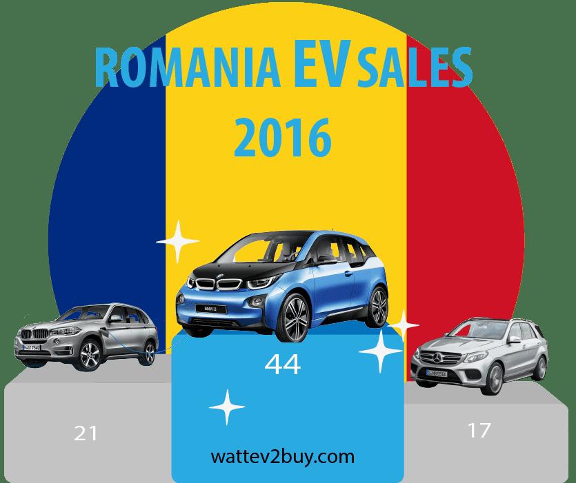 romania-ev-sales-2016