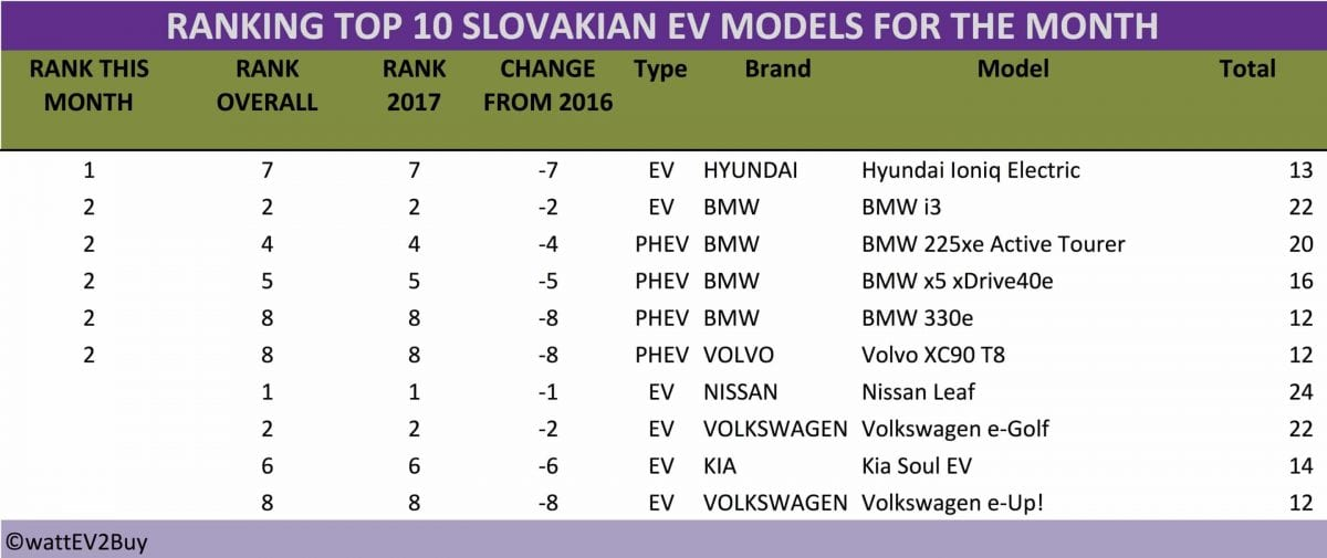 Slovakia-Top-10-ev-models-August-2017