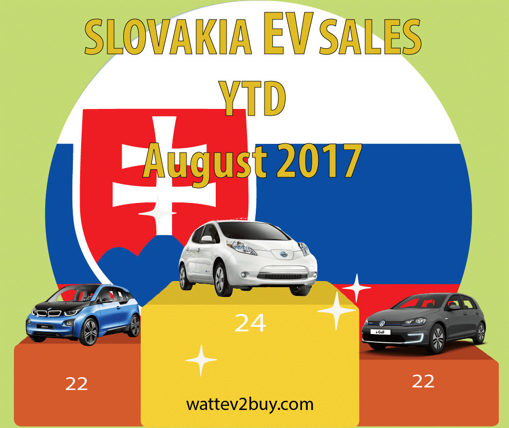 Slovakia-ev-sales-august-2017-ytd