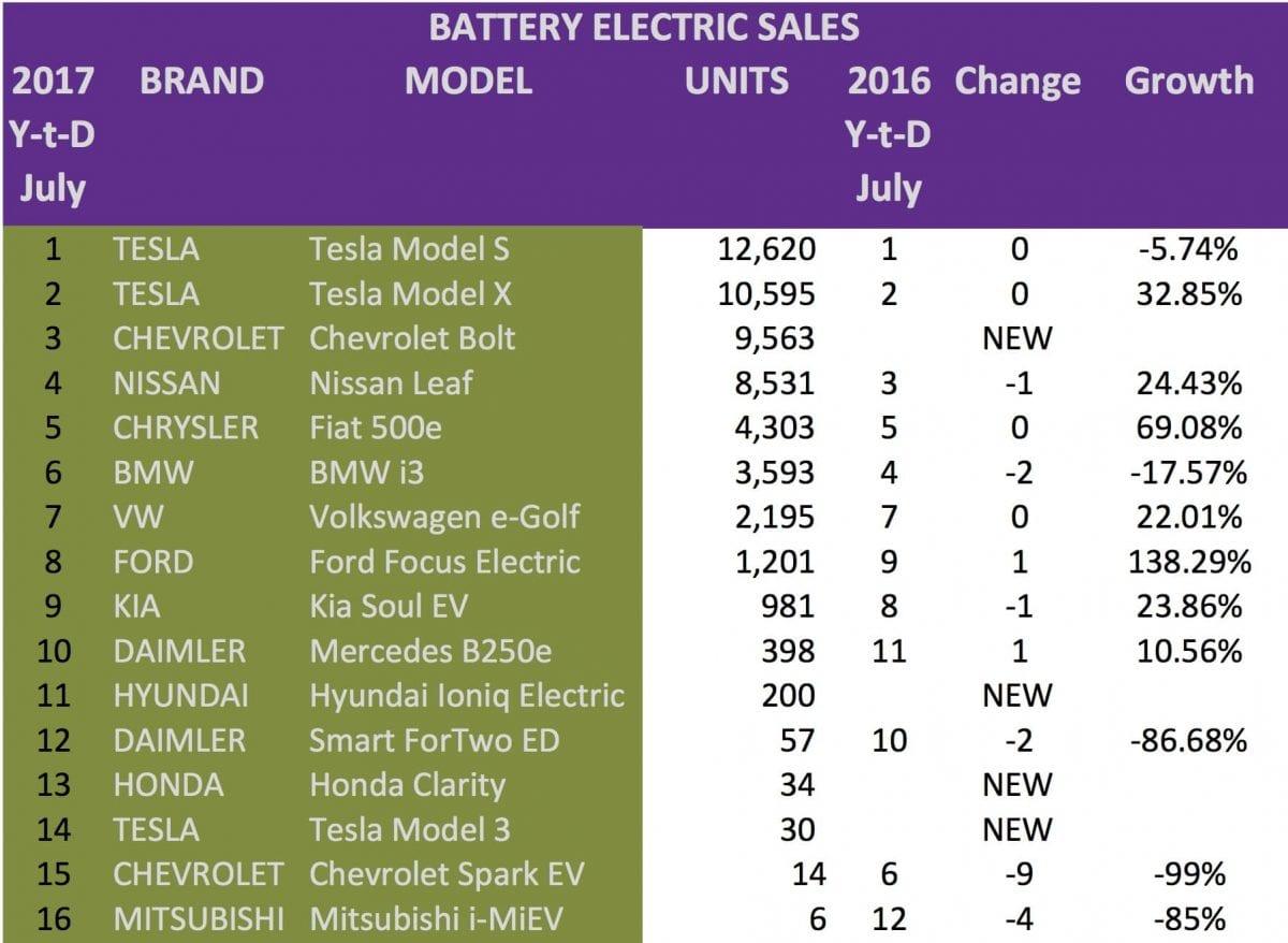 Blog-USA-EV-SALES-july-2017