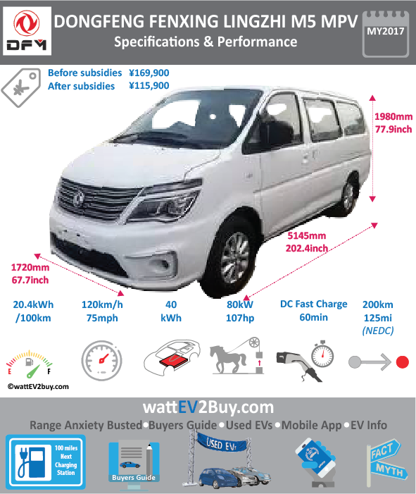 Dongfeng Fengxing Lingzhi M5 MPV EV Specs wattev2Buy.com 2017 Battery Chemistry Ternary Battery Capacity kWh 41 Battery Nominal rating kWh 40 Voltage V Amps Ah Cells Modules Weight (kg) 400 Cell Type SOC Cooling Cycles Battery Type Depth of Discharge (DOD) Energy Density Wh/kg Battery Manufacturer Shenzhen Beike Power Battery Co., Ltd Battery Warranty - years Battery Warranty - km Battery Warranty - miles Battery Electric Range - at constant 38mph Battery Electric Range - at constant 60km/h Battery Electric Range - NEDC Mi 125 Battery Electric Range - NEDC km 200 Battery Electric Range - CCM Mi Battery Electric Range - CCM km Battery Electric Range - EPA Mi Battery Electric Range - EPA km Electric Top Speed - mph 75 Electric Top Speed - km/h 120 Acceleration 0 - 100km/h sec Acceleration 0 - 50km/h sec Acceleration 0 - 62mph sec Acceleration 0 - 60mph sec Acceleration 0 - 37.2mph sec Wireless Charging Direct Current Fast Charge kW Charger Efficiency Onboard Charger kW Charging Cord - amps Charging Cord - volts LV 1 Charge kW LV 1 Charge Time (Hours) LV 2 Charge kW LV 2 Charge Time (Hours) 8 LV 3 CCS/Combo kW LV 3 Charge Time (min to 70%) LV 3 Charge Time (min to 80%) 60 LV 3 Charge Time (mi) LV 3 Charge Time (km) Charging System kW Charger Output Charge Connector Power Outlet kW Power Outlet Amps MPGe Combined - miles MPGe Combined - km MPGe City - miles MPGe City - km MPGe Highway - miles MPGe Highway - km Max Power - hp 107 Max Power - kW 80 Max Torque - lb.ft 331 Max Torque - N.m 450 Drivetrain Generator Electric Motor Manufacturer Xiamen Czechoslovakia Land and New Energy Co., Ltd. Electric Motor Output kW 40 Electric Motor Output hp 53.6408 Transmission Electric Motor - Front FWD Max Power - hp FWD Max Power - kW FWD Max Torque - lb.ft FWD Max Torque - N.m Electric Motor - Rear RWD Max Power - hp RWD Max Power - kW RWD Max Torque - lb.ft RWD Max Torque - N.m Energy Consumption kWh/100km Energy Consumption kWh/100miles Deposit GB Battery Lease per month EU Batter