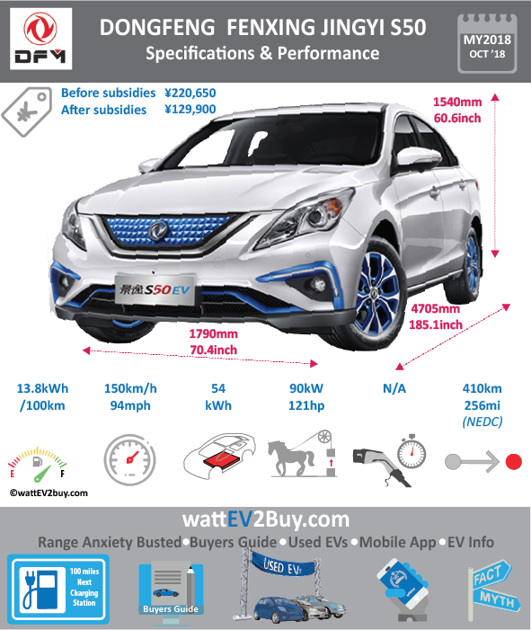 2018 Dongfeng Fengxing Jinyui S50 EV BrandDongfeng ModelDongfeng S50 EV Model Year2018 Fuel_TypeBEV Chinese Name东风风行景逸S50纯电动版 Model CodeLZ7002SLAEV Battery Capacity kWh54 Battery Nominal rating kWh Energy Density Wh/kg161.73 Battery Electric Range - at constant 38mph Battery Electric Range - at constant 60km/h WLTP g CO2/km CO2 Emissions (WLTP) g/km BEV Range - NEDC km410 BEV - NEDC Mi256 EPA BEV Range - km EPA BEV Range - Mi Extended Range - mile BEV Range - WLTP km BEV Range - WLTP Mi Electric Top Speed - mph93.75 Electric Top Speed - km/h150 Acceleration 0 - 100km/h sec Onboard Charger kW LV 2 Charge Time (Hours) LV 3 Charge Time (min to 80%) Energy Consumption kWh/km Max Power - hp (Electric Max)121 Max Power - kW  (Electric Max)90 CHINA MSRP (before incentives & destination)220650 US MSRP (before incentives & destination) MSRP after incentives129900 Lenght (mm)4705 Width (mm)1790 Height (mm)1540 Wheelbase (mm) Lenght (inc)185.1 Width (inc)70.4 Height (inc)60.6 Wheelbase (inc) Curb Weight (kg)1554