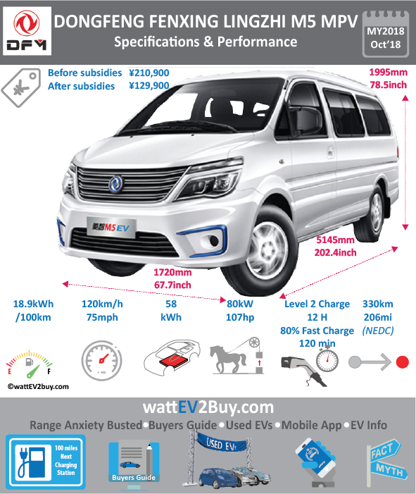 Dongfeng FENXING LINGZHI M5EV MPV Specs price BrandDongfeng ModelDongfeng M5 MPV EV Model Year2018 Fuel_TypeBEV Chinese Name东风风行菱智M5 EV Model CodeLZ6512MLAEV Battery Capacity kWh58 Battery Nominal rating kWh Energy Density Wh/kg160.9 Battery Electric Range - at constant 38mph220.625 Battery Electric Range - at constant 60km/h353 WLTP g CO2/km CO2 Emissions (WLTP) g/km BEV Range - NEDC km330 BEV - NEDC Mi206 EPA BEV Range - km0 EPA BEV Range - Mi0 Extended Range - mile BEV Range - WLTP km0 BEV Range - WLTP Mi0 Electric Top Speed - mph75 Electric Top Speed - km/h120 Acceleration 0 - 100km/h sec0 Onboard Charger kW0 LV 2 Charge Time (Hours)12 LV 3 Charge Time (min to 80%)2 Energy Consumption kWh/km0 Max Power - hp (Electric Max)107 Max Power - kW  (Electric Max)80 CHINA MSRP (before incentives & destination)210900 US MSRP (before incentives & destination)0 MSRP after incentives129900 Lenght (mm)5145 Width (mm)1720 Height (mm)1995 Wheelbase (mm)3000 Lenght (inc)202.3889165 Width (inc)67.6596572 Height (inc)78.5 Wheelbase (inc)118.01103 Curb Weight (kg)1950
