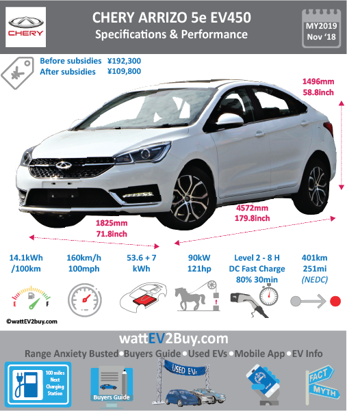 Chery Arrizo 5e EV450 Specs Price BrandChery ModelChery Arrizo 5e Model Year2018 Fuel_TypeBEV Chinese Name奇瑞艾瑞泽5e Model CodeSQR7000BEVJ605 Battery Capacity kWh54 Battery Nominal rating kWh0 Energy Density Wh/kg144.1 Battery Electric Range - at constant 38mph0 Battery Electric Range - at constant 60km/h WLTP g CO2/km CO2 Emissions (WLTP) g/km BEV Range - NEDC km415 BEV - NEDC Mi259 EPA BEV Range - km0 EPA BEV Range - Mi Extended Range - mile BEV Range - WLTP km0 BEV Range - WLTP Mi0 Electric Top Speed - mph100 Electric Top Speed - km/h160 Acceleration 0 - 100km/h sec Onboard Charger kWNK LV 2 Charge Time (Hours)0 LV 3 Charge Time (min to 80%)30 Energy Consumption kWh/km0 Max Power - hp (Electric Max)80 Max Power - kW  (Electric Max)60 CHINA MSRP (before incentives & destination) US MSRP (before incentives & destination) MSRP after incentives109800 Lenght (mm)4572 Width (mm)1825 Height (mm)1496 Wheelbase (mm)2670 Lenght (inc)0 Width (inc)71.8 Height (inc)0 Wheelbase (inc)105.0298167 Curb Weight (kg)1545