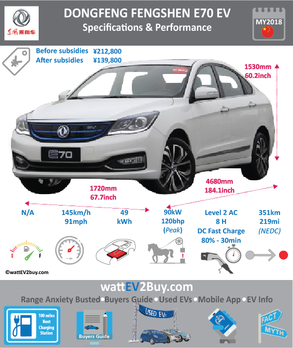 Dongfeng Fengshen E70 Specs Brand Dongfeng Model Dongfeng Fengshen E70 Model Year 2017 Fuel_Type BEV Chinese Name 风神E70 Model Code DFM7000G1F4BEV Battery Capacity kWh 49 Battery Nominal rating kWh 0 Energy Density Wh/kg 126.61 Battery Electric Range - at constant 38mph 0 Battery Electric Range - at constant 60km/h 0 WLTP g CO2/km CO2 Emissions (WLTP) g/km BEV Range - NEDC km 351 BEV - NEDC Mi 219.375 EPA BEV Range - km 0 EPA BEV Range - Mi Extended Range - mile BEV Range - WLTP km 0 BEV Range - WLTP Mi 0 Electric Top Speed - mph 90.625 Electric Top Speed - km/h 145 Acceleration 0 - 100km/h sec Onboard Charger kW NK LV 2 Charge Time (Hours) 8 LV 3 Charge Time (min to 80%) 30 Energy Consumption kWh/km 14.2 Max Power - hp (Electric Max) 134.102 Max Power - kW (Electric Max) 100 CHINA MSRP (before incentives & destination) 212800 US MSRP (before incentives & destination) MSRP after incentives 0 Lenght (mm) 4680 Width (mm) 1720 Height (mm) 1530 Wheelbase (mm) 2700 Lenght (inc) 184.0972068 Width (inc) 67.6596572 Height (inc) 60.1856253 Wheelbase (inc) 106.209927 Curb Weight (kg) 1564
