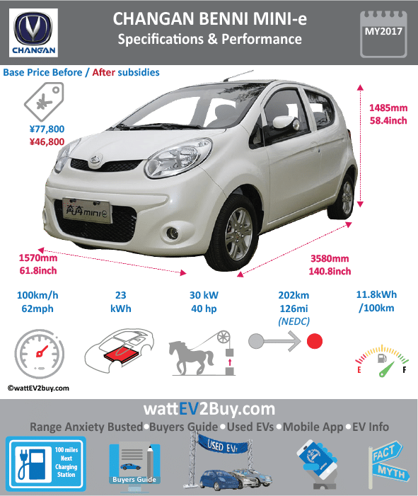 Changan Benni Mini-e EV Specs Dimensions Brand Changan Model Changan Benni Mini-e Fuel_Type BEV Chinese Name 奔奔mini-e Model Code SC7001CADBEV Batch 0 Battery Capacity kWh 24 Energy Density Wh/kg 0 Battery Electric Range - at constant 38mph 0 Battery Electric Range - at constant 60km/h 0 Battery Electric Range - NEDC km 202 Battery Electric Range - EPA Mi 0 Battery Electric Range - NEDC Mi 126.25 Battery Electric Range - EPA km 0 Electric Top Speed - mph 62.5 Electric Top Speed - km/h 100 Acceleration 0 - 100km/h sec 0 Onboard Charger kW 0 LV 2 Charge Time (Hours) 7 LV 3 Charge Time (min to 80%) 0 Energy Consumption kWh/km 0 Max Power - hp (Electric Max) 40.2306 Max Power - kW (Electric Max) 30 CHINA MSRP (before incentives & destination) 77800 US MSRP (before incentives & destination) 0 MSRP after incentives 46800 Lenght (mm) 3580 Width (mm) 1570 Height (mm) 1485 Wheelbase (mm) 2345 Lenght (inc) 140.8264958 Width (inc) 61.7591057 Height (inc) 58.41545985 Wheelbase (inc) 92.24528845 Curb Weight (kg) 960