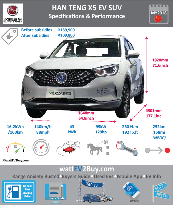Han Teng X5 EV SUV Sepcs Brand Han Teng Model Han Teng X5 EV Fuel_Type BEV Chinese Name 汉腾X5 EV Model Code 0 Batch 0 Battery Capacity kWh 43 Energy Density Wh/kg 123.9 Battery Electric Range - at constant 38mph 0 Battery Electric Range - at constant 60km/h 0 Battery Electric Range - NEDC km 252 Battery Electric Range - NEDC Mi 157.5 Battery Electric Range - EPA Mi 0 Battery Electric Range - EPA km 0 Electric Top Speed - mph 87.5 Electric Top Speed - km/h 140 Acceleration 0 - 100km/h sec 0 Onboard Charger kW 0 LV 2 Charge Time (Hours) 0 LV 3 Charge Time (min to 80%) 0 Energy Consumption kWh/km 0 Max Power - hp (Electric Max) 129 Max Power - kW (Electric Max) 95 CHINA MSRP (before incentives & destination) 0 US MSRP (before incentives & destination) 0 MSRP after incentives 0 Lenght (mm) 4501 Width (mm) 1820 Height (mm) 1648 Wheelbase (mm) 2600 Lenght (inc) 177.1 Width (inc) 71.6 Height (inc) 64.8 Wheelbase (inc) 102.3 Curb Weight (kg) 1620