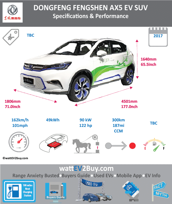 Dongfeng Fengshen AX5 Specs Brand Dongfeng Model Dongfeng Fengshen AX5 Fuel_Type BEV Chinese Name 东风风神AX5 EV Model Code 0 Batch 0 Battery Capacity kWh 49 Energy Density Wh/kg 0 Battery Electric Range - at constant 38mph 187.5 Battery Electric Range - at constant 60km/h 300 Battery Electric Range - NEDC km 300 Battery Electric Range - NEDC Mi 187.5 Battery Electric Range - EPA Mi 0 Battery Electric Range - EPA km 0 Electric Top Speed - mph 101.25 Electric Top Speed - km/h 162 Acceleration 0 - 100km/h sec 0 Onboard Charger kW 0 LV 2 Charge Time (Hours) 8 LV 3 Charge Time (min to 80%) 60 Energy Consumption kWh/km 0 Max Power - hp (Electric Max) 122 Max Power - kW (Electric Max) 89 CHINA MSRP (before incentives & destination) 0 US MSRP (before incentives & destination) 0 MSRP after incentives 0 Lenght (mm) 4500 Width (mm) 1806 Height (mm) 1640 Wheelbase (mm) 2630 Lenght (inc) 177.016545 Width (inc) 71.04264006 Height (inc) 64.5126964 Wheelbase (inc) 103.4563363 Curb Weight (kg) 0