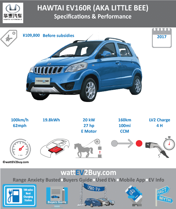 Hawtai EV160R Specs Brand Hawtai Model Hawtai EV160 Fuel_Type BEV Chinese Name 0 Model Code 0 Batch 0 Battery Capacity kWh 19.8 Energy Density Wh/kg 0 Battery Electric Range - at constant 38mph 0 Battery Electric Range - at constant 60km/h 0 Battery Electric Range - NEDC km 160 Battery Electric Range - NEDC Mi 100 Battery Electric Range - EPA Mi 0 Battery Electric Range - EPA km 0 Electric Top Speed - mph 62 Electric Top Speed - km/h 100 Acceleration 0 - 100km/h sec 0 Onboard Charger kW 0 LV 2 Charge Time (Hours) 4 LV 3 Charge Time (min to 80%) 0 Energy Consumption kWh/km 0 Max Power - hp (Electric Max) 26.8204 Max Power - kW (Electric Max) 20 CHINA MSRP (before incentives & destination) 109800 US MSRP (before incentives & destination) 0 MSRP after incentives 0 Lenght (mm) 3461 Width (mm) 1560 Height (mm) 1470 Wheelbase (mm) 2345 Lenght (inc) 136.1453916 Width (inc) 61.3657356 Height (inc) 57.8254047 Wheelbase (inc) 88.9016426 Curb Weight (kg) 0