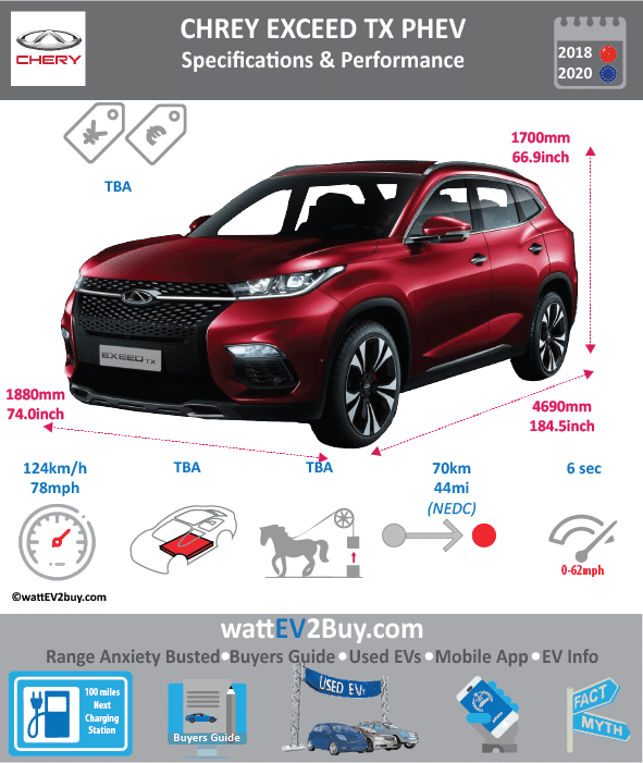 Chery Exceed TX SUV PHEV wattev2Buy.com 2018 Battery Chemistry Battery Capacity kWh Battery Nominal rating kWh Voltage V Amps Ah Cells Modules Weight (kg) Cell Type SOC Cooling Cycles Battery Type Depth of Discharge (DOD) Energy Density Wh/kg Battery Manufacturer Battery Warranty - years Battery Warranty - km Battery Warranty - miles Battery Electric Range - at constant 38mph Battery Electric Range - at constant 60km/h Battery Electric Range - NEDC Mi 44 Battery Electric Range - NEDC km 70 Battery Electric Range - CCM Mi Battery Electric Range - CCM km Battery Electric Range - EPA Mi Battery Electric Range - EPA km Electric Top Speed - mph 78 Electric Top Speed - km/h 125 Acceleration 0 - 100km/h sec 6 Acceleration 0 - 50km/h sec Acceleration 0 - 62mph sec Acceleration 0 - 60mph sec Acceleration 0 - 37.2mph sec Wireless Charging Direct Current Fast Charge kW Onboard Charger kW Charger Efficiency Charging Cord - amps Charging Cord - volts LV 1 Charge kW LV 1 Charge Time (Hours) LV 2 Charge kW LV 2 Charge Time (Hours) 4 LV 3 CCS/Combo kW LV 3 Charge Time (min to 70%) LV 3 Charge Time (min to 80%) 30 LV 3 Charge Time (mi) LV 3 Charge Time (km) Charging System kW Charger Output Charge Connector Power Outlet kW Power Outlet Amps MPGe Combined - miles MPGe Combined - km MPGe City - miles MPGe City - km MPGe Highway - miles MPGe Highway - km Max Power - hp Max Power - kW Max Torque - lb.ft Max Torque - N.m Drivetrain Generator Electric Motor - Front Electric Motor - Rear Motor Type Electric Motor Output kW Electric Motor Output hp Electric Motor Transmission Energy Consumption kWh/100km Energy Consumption kWh/100miles Deposit Lease pm GB Battery Lease per month EU Battery Lease per month MSRP (expected) EU MSRP (before incentives & destination) GB MSRP (before incentives & destination) US MSRP (before incentives & destination) CHINA MSRP (before incentives & destination) MSRP after incentives Vehicle Trims Doors Seating 7 Dimensions Fuel tank (gal) Fuel tank (L) Luggage (L) GVWR (kg) GVWR (lbs) Curb Weight (kg) Curb Weight (lbs) Payload Capacity (kg) Payload Capacity (lbs) Towing Capacity (lbs) Max Load Height (m) Ground Clearance (inc) Ground Clearance (mm) Lenght (mm) 4690 Width (mm) 1880 Height (mm) 1700 Wheelbase (mm) 2715 Lenght (inc) 184.5 Width (inc) 74.0 Height (inc) 66.9 Wheelbase (inc) 106.8 Combustion 1.5T Extended Range - mile Extended Range - km ICE Max Power - hp ICE Max Power - kW ICE Max Torque - lb.ft ICE Max Torque - N.m ICE Top speed - mph 125 ICE Top speed - km/h 200 ICE Acceleration 0 - 50km/h sec ICE Acceleration 0 - 62mph sec ICE Acceleration 0 - 60mph sec ICE MPGe Combined - miles ICE MPGe Combined - km ICE MPGe City - miles ICE MPGe City - km ICE MPGe Highway - miles ICE MPGe Highway - km ICE Transmission ICE Fuel Consumption l/100km ICE MPG Fuel Efficiency ICE Emission Rating ICE Emissions CO2/mi grams ICE Emissions CO2/km grams Total System Total Output kW Total Output hp Total Tourque lb.ft Total Tourque N.m MPGe Electric Only - miles Fuel Consumption l/100km 1.8 Emission Rating Other Utility Factor Auto Show Unveil Market Segment Reveal Date Class Safety Level Unveiled Relaunch First Delivery Chassis designed Based On M3X Platform AKA M31T Self-Driving System Driving Assist ADAS driving assistance SAE Autonomous Level Connectivity Unique Extras Incentives Home Charge Installation Public Charging Subsidy Model Code WEBSITE Chinese Name 奇瑞EXEED TX