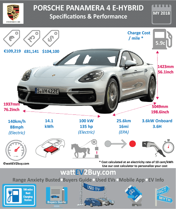 Porsche Panamera 4E Hybrid Specs wattev2Buy.com 2014 2015 2016 2018 Battery Chemistry Battery Capacity kWh 9.4 14.1 Battery Nominal rating kWh 7.5 11 Voltage V Amps Ah Cells Modules Weight (kg) Cell Type SOC Cooling Cycles Battery Type Depth of Discharge (DOD) Energy Density Wh/kg Battery Manufacturer Battery Warranty - years Battery Warranty - km Battery Warranty - miles Battery Electric Range - at constant 38mph Battery Electric Range - at constant 60km/h Battery Electric Range - NEDC Mi 20 31 Battery Electric Range - NEDC km 32 49.6 Battery Electric Range - CCM Mi Battery Electric Range - CCM km Battery Electric Range - EPA Mi Battery Electric Range - EPA km Electric Top Speed - mph 84 86 Electric Top Speed - km/h 135 137.6 Acceleration 0 - 100km/h sec Acceleration 0 - 50km/h sec Acceleration 0 - 62mph sec 5.2 Acceleration 0 - 60mph sec Acceleration 0 - 37.2mph sec Wireless Charging Direct Current Fast Charge kW Onboard Charger kW 7.2 Charging Cord - amps Charging Cord - volts LV 1 Charge kW LV 1 Charge Time (Hours) 5.8 LV 2 Charge kW LV 2 Charge Time (Hours) 2.5 3.6 LV 3 CCS/Combo kW LV 3 Charge Time (min to 70%) LV 3 Charge Time (min to 80%) LV 3 Charge Time (mi) LV 3 Charge Time (km) Charging System kW Charger Output Charge Connector Power Outlet kW Power Outlet Amps MPGe Combined - miles MPGe Combined - km MPGe City - miles MPGe City - km MPGe Highway - miles MPGe Highway - km Max Power - hp 136 Max Power - kW 101 Max Torque - lb.ft 295 Max Torque - N.m 400 Drivetrain Generator Electric Motor - Front Electric Motor - Rear Motor Type Electric Motor Output kW 71 101 Electric Motor Output hp 95 135 Electric Motor Transmission Energy Consumption kWh/100km 15.9 Energy Consumption kWh/100miles Deposit Battery Lease per month MSRP (expected) EU MSRP (before incentives & destination) € 109,219.00 GB MSRP (before incentives & destination) £81,141.00 US MSRP (before incentives & destination) $99,600.00 CHINA MSRP (before incentives & destination) $99,000.00 ¥1,088,000.00 MSRP after incentives Vehicle Trims Doors Seating Dimensions Fuel tank (gal) Fuel tank (L) Luggage (L) GVWR (kg) 2170 GVWR (lbs) Curb Weight (kg) Curb Weight (lbs) Payload Capacity (kg) Payload Capacity (lbs) Towing Capacity (lbs) Max Load Height (m) Ground Clearance (inc) Ground Clearance (mm) Lenght (mm) 5049 Width (mm) 1937 Height (mm) 1427 Wheelbase (mm) Lenght (inc) 0.0 198.6 Width (inc) 0.0 76.2 Height (inc) 0.0 56.1 Wheelbase (inc) 0.0 0.0 Combustion 3.0 litre (2995cc) V6 Suprercharged 2894cc twin-turbo V6 petrol Extended Range - mile Extended Range - km ICE Max Power - hp 330 ICE Max Power - kW 243 ICE Max Torque - lb.ft ICE Max Torque - N.m 450 ICE Top speed - mph 168.75 173 ICE Top speed - km/h 270 ICE Acceleration 0 - 50km/h sec ICE Acceleration 0 - 60mph sec ICE Acceleration 0 - 62mph sec 4.6 ICE MPGe Combined - miles 25 ICE MPGe Combined - km ICE MPGe City - miles 23 ICE MPGe City - km ICE MPGe Highway - miles 29 ICE MPGe Highway - km ICE Transmission Eight-speed dual-clutch ICE Fuel Consumption l/100km ICE MPG Fuel efficiency 94 ICE Emission Rating ICE Emissions CO2/mi grams ICE Emissions CO2/km grams 71 56 Total System Total Output kW 231 254 Total Output hp 310 340 Total Tourque lb.ft Total Tourque N.m 700 MPGe Electric Only - miles Fuel Consumption l/100km Emission Rating Other Utility Factor Auto Show Unveil Market Segment Reveal Date Class Safety Level Unveiled Relaunch First Delivery 4/1/17 Chassis designed Based On AKA Self-Driving System SAE Autonomous Level Connectivity Unique Extras Incentives Home Charge Installation Public Charging