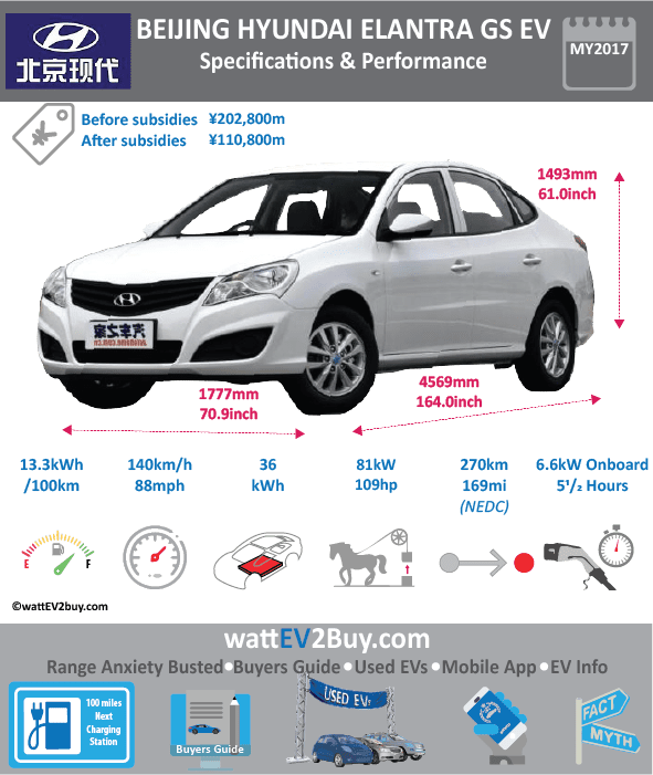 Hyundai Elantra GS EV Specs wattev2Buy.com 2017 2018 Battery Chemistry TERNARY Battery Capacity kWh 38 Battery Nominal rating kWh 36 Voltage V Amps Ah Cells Modules Efficiency Weight (kg) 350 Cell Type SOC Cooling Cycles Battery Type Depth of Discharge (DOD) Energy Density Wh/kg Battery Manufacturer Battery Warranty - years 8 Battery Warranty - km 150000 Battery Warranty - miles Battery Electric Range - at constant 38mph Battery Electric Range - at constant 60km/h Battery Electric Range - NEDC Mi 168.75 Battery Electric Range - NEDC km 270 Battery Electric Range - CCM Mi 193.75 Battery Electric Range - CCM km 310 Battery Electric Range - EPA Mi Battery Electric Range - EPA km Electric Top Speed - mph 87.5 Electric Top Speed - km/h 140 Acceleration 0 - 100km/h sec 10.7 Acceleration 0 - 50km/h sec Acceleration 0 - 62mph sec Acceleration 0 - 60mph sec Acceleration 0 - 37.2mph sec Wireless Charging Direct Current Fast Charge kW Charger Efficiency Onboard Charger kW Onboard Charger Optional kW Charging Cord - amps Charging Cord - volts LV 1 Charge kW LV 1 Charge Time (Hours) LV 2 Charge kW LV 2 Charge Time (Hours) LV 3 CCS/Combo kW LV 3 Charge Time (min to 70%) LV 3 Charge Time (min to 80%) 30 LV 3 Charge Time (mi) LV 3 Charge Time (km) Supercharger Charging System kW Charger Output Charge Connector GB/T AC Power Outlet kW Power Outlet Amps MPGe Combined - miles MPGe Combined - km MPGe City - miles MPGe City - km MPGe Highway - miles MPGe Highway - km Max Power - hp (Electric Max) Max Power - kW (Electric Max) Max Torque - lb.ft (Electric Max) Max Torque - N.m (Electric Max) 285 Drivetrain Generator Motor Type Electric Motor Manufacturer Hyundai Mobis Electric Motor Output kW 81.4 Electric Motor Output hp 109.159028 Transmission Electric Motor - Rear Max Power - hp (Rear) Max Power - kW (Rear) Max Torque - lb.ft (Rear) Max Torque - N.m (Rear) Electric Motor - Front Max Power - hp (Front) Max Power - kW (Front) Max Torque - lb.ft (Front) Max Torque - N.m (Front) Energy Consumption kWh/100km 13.3 Energy Consumption kWh/100miles Deposit GB Battery Lease per month EU Battery Lease per month MSRP (expected) EU MSRP (before incentives & destination) GB MSRP (before incentives & destination) US MSRP (before incentives & destination) CHINA MSRP (before incentives & destination) ¥199,800.00 MSRP after incentives ¥110,800.00 Vehicle Trims GS/GS Plus Doors 4 Seating 5 Dimensions Luggage (L) GVWR (kg) 1470 GVWR (lbs) Curb Weight (kg) Curb Weight (lbs) Payload Capacity (kg) Payload Capacity (lbs) Towing Capacity (lbs) Max Load Height (m) Ground Clearance (inc) Ground Clearance (mm) Lenght (mm) 4569 Width (mm) 1777 Height (mm) 1493 Wheelbase (mm) 2655 Lenght (inc) 164.0 Width (inc) 70.9 Height (inc) 61.0 Wheelbase (inc) 102.4 Other Utility Factor Auto Show Unveil Availability Market China Segment Car C Class Safety Level Unveiled Relaunch First Delivery Aug-17 Chassis designed Based On AKA Self-Driving System SAE Autonomous Level Connectivity Unique Extras Incentives Home Charge Installation Public Charging Compete With BYD Qin Subsidy Chinese Name 新伊兰特EV Model Code BH7001BEVBA