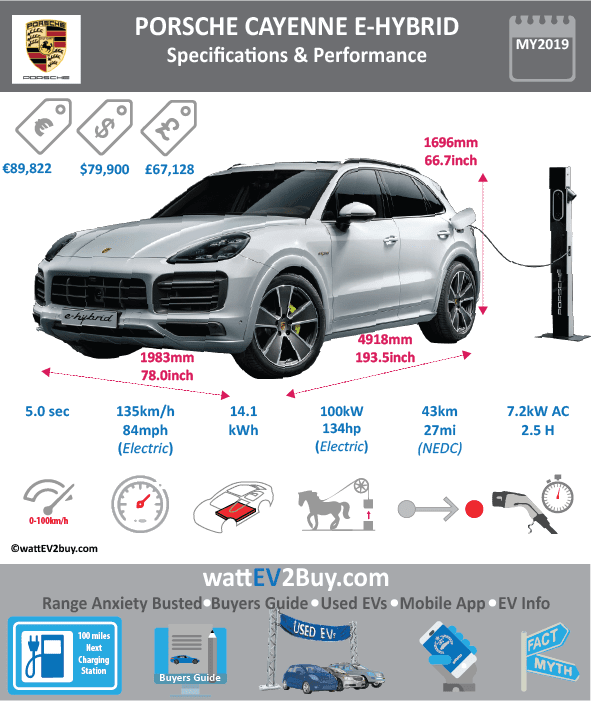porsche cayenne s e hybrid turbo phev specs range price. Black Bedroom Furniture Sets. Home Design Ideas