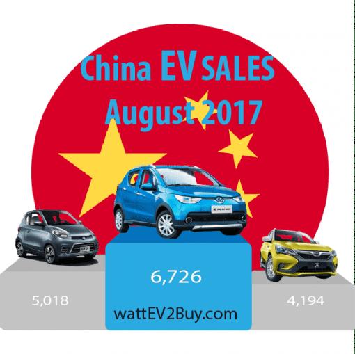 China-Ev-sales-August-2017