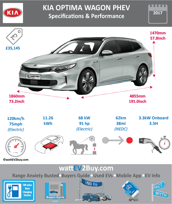 KIA Optima Sportswagon PHEV specs wattev2Buy.com 2017 Battery Chemistry Lithium Polymer Battery Capacity kWh 11.26 Battery Nominal rating kWh Voltage V 360 Amps Ah Cells 96 Modules 12 Weight (kg) 130.5 Cell Type SOC Cooling Cycles Battery Type Depth of Discharge (DOD) Energy Density Wh/kg Battery Manufacturer Battery Warranty - years Battery Warranty - km Battery Warranty - miles Battery Electric Range - at constant 38mph Battery Electric Range - at constant 60km/h Battery Electric Range - NEDC Mi 39 Battery Electric Range - NEDC km 62 Battery Electric Range - CCM Mi Battery Electric Range - CCM km Battery Electric Range - EPA Mi Battery Electric Range - EPA km Electric Top Speed - mph 75 Electric Top Speed - km/h 120 Acceleration 0 - 100km/h sec Acceleration 0 - 50km/h sec Acceleration 0 - 62mph sec Acceleration 0 - 60mph sec Acceleration 0 - 37.2mph sec Wireless Charging Direct Current Fast Charge kW Onboard Charger kW Charger Efficiency Charging Cord - amps AC 16Amp 220V Charging Cable / AC 10Amp 220V Charging Cable Charging Cord - volts LV 1 Charge kW LV 1 Charge Time (Hours) 9 LV 2 Charge kW LV 2 Charge Time (Hours) 3.5 LV 3 CCS/Combo kW LV 3 Charge Time (min to 70%) LV 3 Charge Time (min to 80%) LV 3 Charge Time (mi) LV 3 Charge Time (km) Charging System kW Charger Output Charge Connector Type 2 to Type 2 AC / 3-pin to Type 2 Power Outlet kW Power Outlet Amps MPGe Combined - miles MPGe Combined - km MPGe City - miles MPGe City - km MPGe Highway - miles MPGe Highway - km Max Power - hp (Electric Max) 68 Max Power - kW (Electric Max) 50 Max Torque - lb.ft (Electric Max) Max Torque - N.m (Electric Max) Drivetrain Electric Motor Manufacturer Generator Electric Motor - Front Max Power - hp (Front) Max Power - kW (Front) Max Torque - lb.ft (Front) Max Torque - N.m (Front) Electric Motor - Rear Max Power - hp (Rear) Max Power - kW (Rear) Max Torque - lb.ft (Rear) Max Torque - N.m (Rear) Motor Type Electric Motor Output kW Electric Motor Output hp Electric Motor Transmission 2WD Energy Consumption kWh/100km Energy Consumption kWh/100miles Deposit Lease pm GB Battery Lease per month EU Battery Lease per month MSRP (expected) EU MSRP (before incentives & destination) GB MSRP (before incentives & destination) US MSRP (before incentives & destination) CHINA MSRP (before incentives & destination) MSRP after incentives Vehicle Trims Doors Seating 5 Dimensions Fuel tank (gal) Fuel tank (L) 55 Luggage (L) 440 GVWR (kg) 2270 GVWR (lbs) Curb Weight (kg) 1815 Curb Weight (lbs) Payload Capacity (kg) Payload Capacity (lbs) Towing Capacity (lbs) Max Load Height (m) Ground Clearance (inc) Ground Clearance (mm) Lenght (mm) 4855 Width (mm) 1860 Height (mm) 1470 Wheelbase (mm) 2805 Lenght (inc) 191.0 Width (inc) 73.2 Height (inc) 57.8 Wheelbase (inc) 110.3 Combustion 2.0 GDI Extended Range - mile 695 Extended Range - km 1112 ICE Max Power - hp 154 ICE Max Power - kW 115 ICE Max Torque - lb.ft 139 ICE Max Torque - N.m 189 ICE Top speed - mph 119 ICE Top speed - km/h ICE Acceleration 0 - 50km/h sec ICE Acceleration 0 - 62mph sec 9.7 ICE Acceleration 0 - 60mph sec 9.4 ICE MPGe Combined - miles ICE MPGe Combined - km ICE MPGe City - miles ICE MPGe City - km ICE MPGe Highway - miles ICE MPGe Highway - km ICE Transmission 6 Speed ICE Fuel Consumption l/100km 5.2 ICE MPG Fuel Efficiency 54.3 ICE Emission Rating EU6 ICE Emissions CO2/mi grams ICE Emissions CO2/km grams Total System Total Output kW 275 Total Output hp 205 Total Tourque lb.ft 277 Total Tourque N.m 375 MPGe Electric Only - miles Fuel Consumption l/100km 1.4 Combines Emissions CO2/km grams 33 Other Utility Factor Auto Show Unveil Market Segment Reveal Date Class Safety Level Unveiled Relaunch First Delivery Chassis designed Based On AKA Self-Driving System SAE Autonomous Level Connectivity Unique Extras Incentives Home Charge Installation Public Charging Subsidy