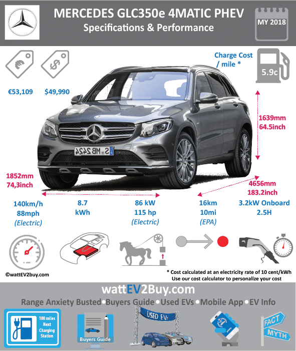 Mercedes Benz GLC350e 4Matic specs wattev2Buy.com 2015 Battery Chemistry Battery Capacity kWh 8.7 Battery Nominal rating kWh Voltage V Amps Ah Cells Modules Weight (kg) Cell Type SOC Cooling Cycles Battery Type Depth of Discharge (DOD) Energy Density Wh/kg Battery Manufacturer Battery Warranty - years Battery Warranty - km Battery Warranty - miles Battery Electric Range - at constant 38mph Battery Electric Range - at constant 60km/h Battery Electric Range - NEDC Mi 21 Battery Electric Range - NEDC km 34 Battery Electric Range - CCM Mi Battery Electric Range - CCM km Battery Electric Range - EPA Mi Battery Electric Range - EPA km Electric Top Speed - mph 87.5 Electric Top Speed - km/h 140 Acceleration 0 - 100km/h sec Acceleration 0 - 50km/h sec Acceleration 0 - 62mph sec Acceleration 0 - 60mph sec Acceleration 0 - 37.2mph sec Wireless Charging Direct Current Fast Charge kW Onboard Charger kW Charger Efficiency Charging Cord - amps Charging Cord - volts LV 1 Charge kW LV 1 Charge Time (Hours) LV 2 Charge kW LV 2 Charge Time (Hours) LV 3 CCS/Combo kW LV 3 Charge Time (min to 70%) LV 3 Charge Time (min to 80%) LV 3 Charge Time (mi) LV 3 Charge Time (km) Charging System kW Charger Output Charge Connector Power Outlet kW Power Outlet Amps MPGe Combined - miles MPGe Combined - km MPGe City - miles MPGe City - km MPGe Highway - miles MPGe Highway - km Max Power - hp Max Power - kW 85 Max Torque - lb.ft Max Torque - N.m 340 Drivetrain Generator Electric Motor - Front Electric Motor - Rear Motor Type Electric Motor Output kW Electric Motor Output hp Electric Motor Transmission Energy Consumption kWh/100km Energy Consumption kWh/100miles Deposit Lease pm GB Battery Lease per month EU Battery Lease per month MSRP (expected) EU MSRP (before incentives & destination) GB MSRP (before incentives & destination) US MSRP (before incentives & destination) MSRP after incentives Vehicle Trims Doors Seating Dimensions Fuel tank (gal) Fuel tank (L) Luggage (L) 395 GVWR (kg) 2025 GVWR (lbs) Curb Weight (kg) Curb Weight (lbs) Payload Capacity (kg) Payload Capacity (lbs) Towing Capacity (lbs) Max Load Height (m) Ground Clearance (inc) Ground Clearance (mm) Lenght (mm) 4656 Width (mm) 1890 Height (mm) 1659 Wheelbase (mm) Lenght (inc) 183.2 Width (inc) 74.3 Height (inc) 65.3 Wheelbase (inc) Combustion Extended Range - mile Extended Range - km ICE Max Power - hp ICE Max Power - kW 155 ICE Max Torque - lb.ft ICE Max Torque - N.m ICE Top speed - mph 146 ICE Top speed - km/h 235 ICE Acceleration 0 - 50km/h sec ICE Acceleration 0 - 62mph sec 5.9 ICE Acceleration 0 - 60mph sec ICE MPGe Combined - miles ICE MPGe Combined - km ICE MPGe City - miles ICE MPGe City - km ICE MPGe Highway - miles ICE MPGe Highway - km ICE Transmission ICE Fuel Consumption l/100km ICE MPG Fuel Efficiency ICE Emission Rating ICE Emissions CO2/mi grams ICE Emissions CO2/km grams 60 Total System Total Output kW 240 Total Output hp 325 Total Tourque lb.ft Total Tourque N.m 690 MPGe Electric Only - miles Fuel Consumption l/100km Emission Rating Other Utility Factor Auto Show Unveil Market Segment Reveal Date Class Safety Level Unveiled Relaunch First Delivery Chassis designed Based On AKA Self-Driving System SAE Autonomous Level Connectivity Unique Extras Incentives Home Charge Installation Public Charging Subsidy