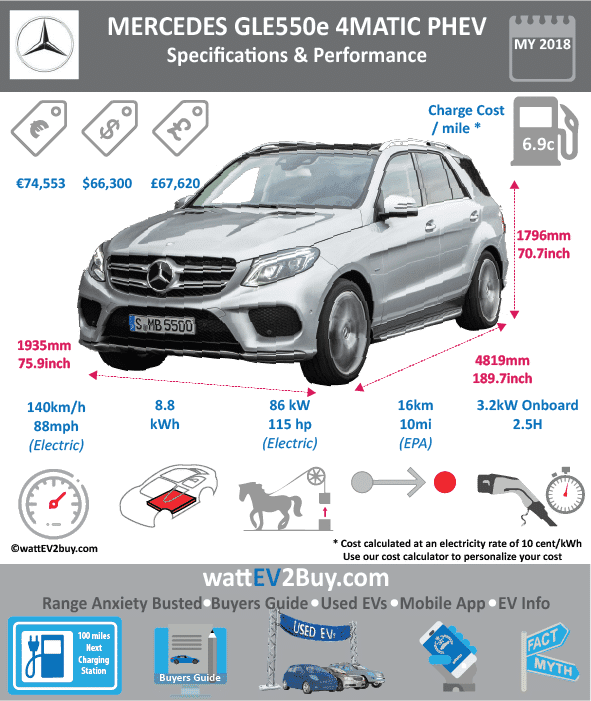 Mercedes-Benz GLE550e 4matic PHEV specs wattev2Buy.com 2016 2017 Battery Chemistry Battery Capacity kWh 8.5 Battery Nominal rating kWh Voltage V Amps Ah Cells Modules Weight (kg) Cell Type SOC Cooling Cycles Battery Type Depth of Discharge (DOD) Energy Density Wh/kg Battery Manufacturer Battery Warranty - years Battery Warranty - km Battery Warranty - miles Battery Electric Range - at constant 38mph Battery Electric Range - at constant 60km/h Battery Electric Range - NEDC Mi 19 Battery Electric Range - NEDC km 30 Battery Electric Range - CCM Mi Battery Electric Range - CCM km Battery Electric Range - EPA Mi 12 Battery Electric Range - EPA km 19.2 Electric Top Speed - mph 81 Electric Top Speed - km/h 140 Acceleration 0 - 100km/h sec Acceleration 0 - 50km/h sec Acceleration 0 - 62mph sec Acceleration 0 - 60mph sec Acceleration 0 - 37.2mph sec Wireless Charging Direct Current Fast Charge kW Onboard Charger kW 3.3 Charger Efficiency Charging Cord - amps Charging Cord - volts LV 1 Charge kW LV 1 Charge Time (Hours) 5 LV 2 Charge kW LV 2 Charge Time (Hours) 2 LV 3 CCS/Combo kW LV 3 Charge Time (min to 70%) LV 3 Charge Time (min to 80%) LV 3 Charge Time (mi) LV 3 Charge Time (km) Charging System kW Charger Output Charge Connector Power Outlet kW Power Outlet Amps MPGe Combined - miles 43 MPGe Combined - km MPGe City - miles 39 MPGe City - km MPGe Highway - miles 50 MPGe Highway - km Max Power - hp 115 Max Power - kW 85 Max Torque - lb.ft 251 Max Torque - N.m Drivetrain Generator Electric Motor - Front Electric Motor - Rear Motor Type Electric Motor Output kW Electric Motor Output hp Electric Motor Transmission Energy Consumption kWh/100km Energy Consumption kWh/100miles Deposit Lease pm Battery Lease per month MSRP (expected) MSRP (before incentives & destination) $65,550.00 $66,300.00 MSRP after incentives Vehicle Trims Doors Seating 5 Dimensions Fuel tank (gal) Fuel tank (L) Luggage (L) GVWR (kg) GVWR (lbs) Curb Weight (kg) Curb Weight (lbs) 5456 Payload Capacity (kg) Payload Capacity (lbs) Towing Capacity (lbs) Max Load Height (m) Ground Clearance (inc) Ground Clearance (mm) Height (inc) 70.7 Height (mm) 1796 Lenght (inc) 189.7 Lenght (mm) 4818 Wheelbase (inc) 114.8 Wheelbase (mm) 2916 Width (inc) 84.3 Width (mm) 2141 Combustion Engine 3.0L Bi-Turbo direct V6 Extended Range - mile 460 Extended Range - km ICE Max Power - hp 329 ICE Max Power - kW ICE Max Torque - lb.ft 354 ICE Max Torque - N.m ICE Top speed - mph ICE Top speed - km/h ICE Acceleration 0 - 50km/h sec ICE Acceleration 0 - 62mph sec ICE Acceleration 0 - 60mph sec 5.3 ICE MPGe Combined - miles 21 ICE MPGe Combined - km ICE MPGe City - miles ICE MPGe City - km ICE MPGe Highway - miles ICE MPGe Highway - km ICE Transmission ICE Fuel Consumption l/100km ICE MPG Fuel Efficiency ICE Emission Rating ICE Emissions CO2/mi grams ICE Emissions CO2/km grams Total System Total Output kW Total Output hp 436 Total Tourque lb.ft 479 Total Tourque N.m MPGe Electric Only - miles Fuel Consumption l/100km Emission Rating Other Utility Factor Auto Show Unveil Market Segment Reveal Date Class Safety Level Unveiled Relaunch First Delivery Chassis designed Based On AKA Self-Driving System SAE Autonomous Level Connectivity Unique Extras Incentives Home Charge Installation Public Charging Subsidy