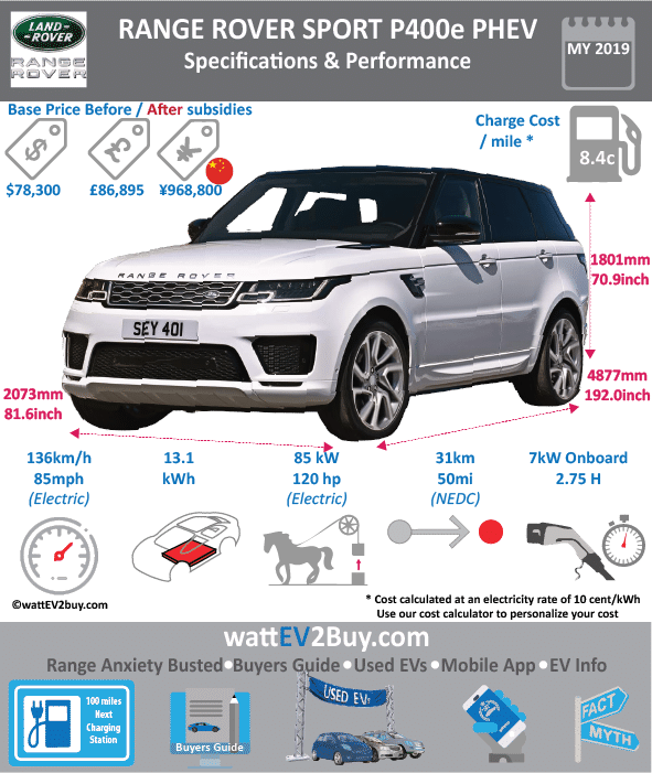 Range Rover Sport P400e PHEV specs wattev2Buy.com 2018 Battery Chemistry Battery Capacity kWh 13.1 Battery Nominal rating kWh Voltage V Amps Ah Cells Modules Weight (kg) Cell Type Prismatic SOC Cooling Cycles Battery Type Depth of Discharge (DOD) Energy Density Wh/kg Battery Manufacturer Battery Warranty - years Battery Warranty - km Battery Warranty - miles Battery Electric Range - at constant 38mph Battery Electric Range - at constant 60km/h Battery Electric Range - NEDC Mi 32 Battery Electric Range - NEDC km 51 Battery Electric Range - CCM Mi Battery Electric Range - CCM km Battery Electric Range - EPA Mi Battery Electric Range - EPA km Electric Top Speed - mph Electric Top Speed - km/h Acceleration 0 - 100km/h sec Acceleration 0 - 50km/h sec Acceleration 0 - 62mph sec Acceleration 0 - 60mph sec Acceleration 0 - 37.2mph sec Wireless Charging Direct Current Fast Charge kW Onboard Charger kW 7 Charger Efficiency Charging Cord - amps Charging Cord - volts LV 1 Charge kW LV 1 Charge Time (Hours) 7.5 LV 2 Charge kW LV 2 Charge Time (Hours) 2.75 LV 3 CCS/Combo kW LV 3 Charge Time (min to 70%) LV 3 Charge Time (min to 80%) LV 3 Charge Time (mi) LV 3 Charge Time (km) Charging System kW Charger Output Charge Connector Power Outlet kW Power Outlet Amps MPGe Combined - miles MPGe Combined - km MPGe City - miles MPGe City - km MPGe Highway - miles MPGe Highway - km Max Power - hp (Electric Max) 116 Max Power - kW (Electric Max) 85 Max Torque - lb.ft (Electric Max) Max Torque - N.m (Electric Max) Drivetrain Electric Motor Manufacturer Generator Electric Motor - Front Max Power - hp (Front) Max Power - kW (Front) Max Torque - lb.ft (Front) Max Torque - N.m (Front) Electric Motor - Rear Max Power - hp (Rear) Max Power - kW (Rear) Max Torque - lb.ft (Rear) Max Torque - N.m (Rear) Motor Type Electric Motor Output kW Electric Motor Output hp Electric Motor Transmission Energy Consumption kWh/100km Energy Consumption kWh/100miles Deposit Lease pm GB Battery Lease per month EU Battery Lease per month MSRP (expected) EU MSRP (before incentives & destination) GB MSRP (before incentives & destination) £86,895.00 US MSRP (before incentives & destination) CHINA MSRP (before incentives & destination) MSRP after incentives Vehicle Trims Doors Seating Dimensions Fuel tank (gal) Fuel tank (L) Luggage (L) GVWR (kg) GVWR (lbs) Curb Weight (kg) Curb Weight (lbs) Payload Capacity (kg) Payload Capacity (lbs) Towing Capacity (lbs) Max Load Height (m) Ground Clearance (inc) Ground Clearance (mm) Lenght (mm) Width (mm) Height (mm) Wheelbase (mm) Lenght (inc) Width (inc) Height (inc) Wheelbase (inc) Combustion 2.0-liter Ingenium turbo Extended Range - mile Extended Range - km ICE Max Power - hp 300 ICE Max Power - kW 224 ICE Max Torque - lb.ft 295 ICE Max Torque - N.m 400 ICE Top speed - mph 137.5 ICE Top speed - km/h 220 ICE Acceleration 0 - 50km/h sec ICE Acceleration 0 - 62mph sec 6.7 ICE Acceleration 0 - 60mph sec 6.3 ICE MPGe Combined - miles ICE MPGe Combined - km ICE MPGe City - miles ICE MPGe City - km ICE MPGe Highway - miles ICE MPGe Highway - km ICE Transmission ICE Fuel Consumption l/100km ICE MPG Fuel Efficiency ICE Emission Rating ICE Emissions CO2/mi grams Combined Emissions CO2/km grams 64 Total System Total Output kW 301 Total Output hp 404 Total Tourque lb.ft 472 Total Tourque N.m 640 MPGe Electric Only - miles Combined Fuel Consumption l/100km 35 Emission Rating Other Utility Factor Auto Show Unveil Market Segment Reveal Date Class Safety Level Unveiled Relaunch First Delivery Chassis designed Based On AKA Self-Driving System SAE Autonomous Level Connectivity Unique Extras Incentives Home Charge Installation Public Charging Subsidy Website Model Code Chinese Name