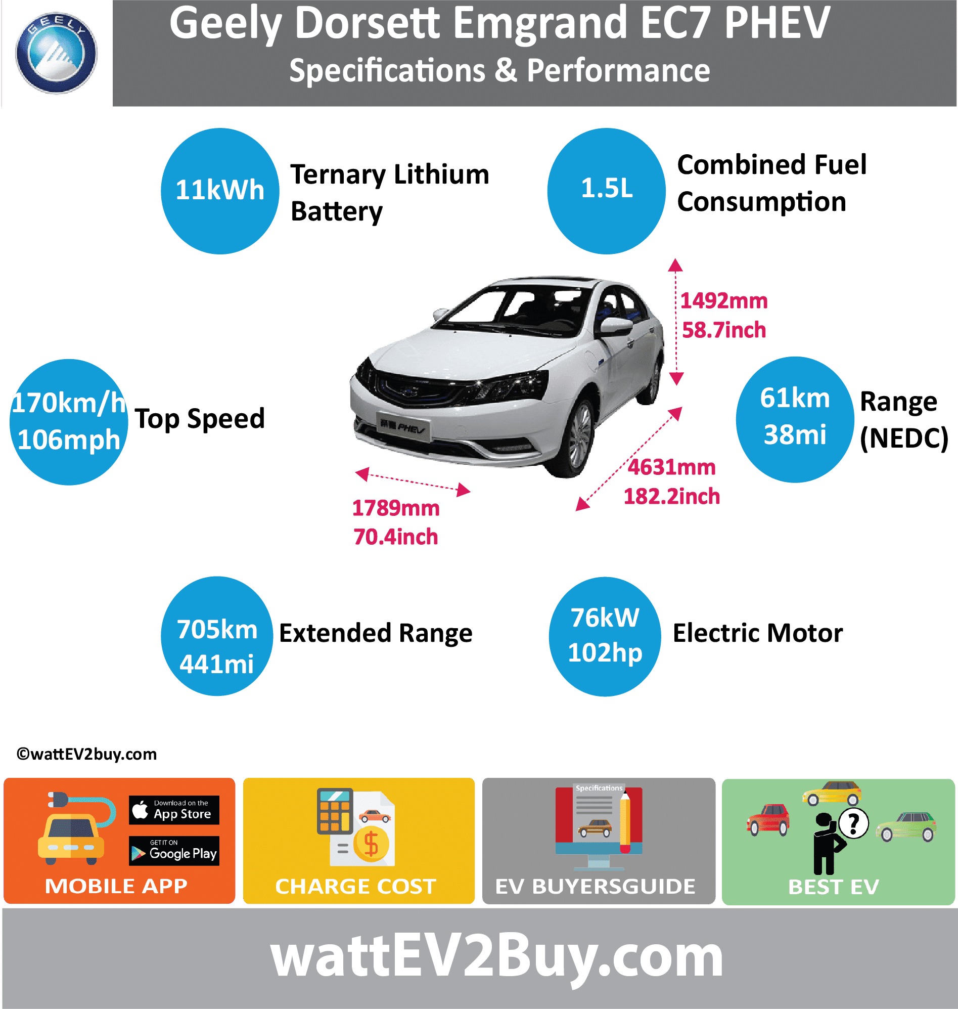 Geely Emgrand PHEV specs wattev2Buy.com 2017 Battery Chemistry Ternary Lithium Battery Capacity kWh 11.3 Battery Nominal rating kWh Voltage V Amps Ah Modules Cells Cell Type Energy Density Wh/kg Weight (kg) 127 Battery Manufacturer Cooling Battery Warranty - years Battery Warranty - km Battery Electric Range - NEDC Mi 38.1 Battery Electric Range - NEDC km 61 Battery Electric Range - EPA Mi Battery Electric Range - EPA km Electric Top Speed - mph Electric Top Speed - km/h Acceleration 0 - 62mph sec Onboard Charger kW LV 1 Charge kW LV 1 Charge Time (Hours) LV 2 Charge kW LV 2 Charge Time (Hours) LV 3 CCS/Combo kW LV 3 Charge Time (min to 80%) Charge Connector MPGe Combined - miles MPGe Combined - km MPGe City - miles MPGe City - km MPGe Highway - miles MPGe Highway - km Electric Motor - Front Max Power - hp 102 Max Power - kW 76 Max Torque - lb.ft Max Torque - N.m Electric Motor - Rear Max Power - hp Max Power - kW Max Torque - lb.ft Max Torque - N.m Electric Motor Output kW Electric Motor Output hp Transmission Drivetrain Energy Consumption kWh/100miles Utility Factor MSRP (before incentives & destination) Combustion 1.5L 1498CC Extended Range - mile 441 Extended Range - km 705 ICE Max Power - hp ICE Max Power - kW ICE Max Torque - lb.ft ICE Max Torque - N.m ICE Top speed - mph 109.4 ICE Top speed - km/h 175 ICE Acceleration 0 - 50km/h sec ICE Acceleration 0 - 62mph sec ICE MPGe Combined - miles ICE MPGe Combined - km ICE MPGe City - miles ICE MPGe City - km ICE MPGe Highway - miles ICE MPGe Highway - km ICE Transmission ICE Fuel Consumption l/100km 5.1 ICE Emission Rating ICE Emissions CO2/mi grams ICE Emissions CO2/km grams Total System Max Power - hp 163 Max Power - kW 120 Max Torque - lb.ft Max Torque - N.m Fuel Consumption l/100km 1.5 MPGe Combined - miles Vehicle Seating 5 Trims 3 Doors 4 Dimensions Fuel tank (l) GVWR (kg) 1913 Curb Weight (kg) 1538 Wheelbase (mm) 2650 Ground Clearance (mm) 190 Lenght (mm) 4631 Width (mm) 1789 Height (mm) 1492 Lenght (inc) 182.2 Width (inc) 70.4 Height (inc) 58.7 Wheelbase (inc) 104.2 Other Auto Show Unveil Shanghai Unveiled Apr-17 First Delivery Sep-17