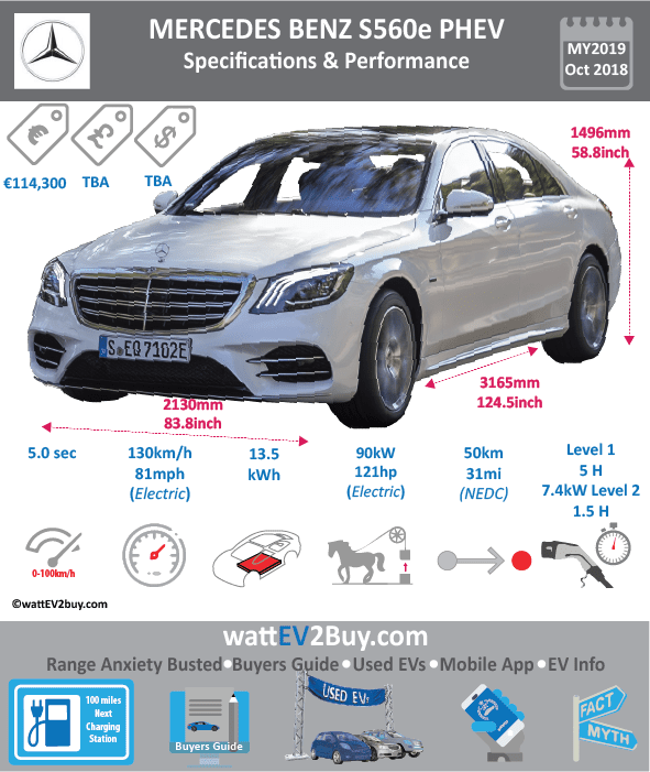 Mercedes Benz 560e 9G-Tronic Plus EQ PHEV specs wattev2Buy.com 2018 Battery Chemistry Li-NMC Battery Capacity kWh Battery Nominal rating kWh 13.5 Voltage V Amps Ah 37 Cells Modules Weight (kg) Cell Type SOC Cooling Cycles Battery Type Depth of Discharge (DOD) Energy Density Wh/kg Battery Manufacturer Battery Warranty - years Battery Warranty - km Battery Warranty - miles Battery Electric Range - at constant 38mph Battery Electric Range - at constant 60km/h Battery Electric Range - NEDC Mi 31.25 Battery Electric Range - NEDC km 50 Battery Electric Range - CCM Mi Battery Electric Range - CCM km Battery Electric Range - EPA Mi 25 Battery Electric Range - EPA km 40 Electric Top Speed - mph Electric Top Speed - km/h Acceleration 0 - 100km/h sec Acceleration 0 - 50km/h sec Acceleration 0 - 62mph sec Acceleration 0 - 60mph sec Acceleration 0 - 37.2mph sec Wireless Charging Direct Current Fast Charge kW Onboard Charger kW 7.2 Charger Efficiency Charging Cord - amps Charging Cord - volts LV 1 Charge kW LV 1 Charge Time (Hours) LV 2 Charge kW LV 2 Charge Time (Hours) LV 3 CCS/Combo kW LV 3 Charge Time (min to 70%) LV 3 Charge Time (min to 80%) LV 3 Charge Time (mi) LV 3 Charge Time (km) Charging System kW Charger Output Charge Connector Power Outlet kW Power Outlet Amps MPGe Combined - miles MPGe Combined - km MPGe City - miles MPGe City - km MPGe Highway - miles MPGe Highway - km Max Power - hp (Electric Max) Max Power - kW (Electric Max) Max Torque - lb.ft (Electric Max) Max Torque - N.m (Electric Max) 440 Drivetrain Electric Motor Manufacturer Generator Electric Motor - Front Max Power - hp (Front) Max Power - kW (Front) Max Torque - lb.ft (Front) 325 Max Torque - N.m (Front) Electric Motor - Rear Max Power - hp (Rear) Max Power - kW (Rear) Max Torque - lb.ft (Rear) Max Torque - N.m (Rear) Motor Type Electric Motor Output kW 90 Electric Motor Output hp 121 Electric Motor Transmission Energy Consumption kWh/100km 15.5 Energy Consumption kWh/100miles Deposit Lease pm GB Battery Lease per month EU Battery Lease per month MSRP (expected) EU MSRP (before incentives & destination) GB MSRP (before incentives & destination) US MSRP (before incentives & destination) CHINA MSRP (before incentives & destination) MSRP after incentives Vehicle Trims Doors Seating Dimensions Fuel tank (gal) Fuel tank (L) Luggage (L) 410 GVWR (kg) GVWR (lbs) Curb Weight (kg) Curb Weight (lbs) Payload Capacity (kg) Payload Capacity (lbs) Towing Capacity (lbs) Max Load Height (m) Ground Clearance (inc) Ground Clearance (mm) Lenght (mm) Width (mm) 2130 Height (mm) 1496 Wheelbase (mm) 3165 Lenght (inc) Width (inc) 83.8 Height (inc) 58.8 Wheelbase (inc) 124.5 Combustion 3.0-liter V-6  Extended Range - mile Extended Range - km ICE Max Power - hp 367 ICE Max Power - kW 270 ICE Max Torque - lb.ft ICE Max Torque - N.m ICE Top speed - mph 156.25 ICE Top speed - km/h 250 ICE Acceleration 0 - 50km/h sec ICE Acceleration 0 - 62mph sec 4.9 ICE Acceleration 0 - 60mph sec ICE MPGe Combined - miles ICE MPGe Combined - km ICE MPGe City - miles ICE MPGe City - km ICE MPGe Highway - miles ICE MPGe Highway - km ICE Transmission ICE Fuel Consumption l/100km ICE MPG Fuel Efficiency ICE Emission Rating ICE Emissions CO2/mi grams ICE Emissions CO2/km grams Total System Total Output kW 360 Total Output hp 489 Total Tourque lb.ft Total Tourque N.m MPGe Electric Only - miles Fuel Consumption l/100km 2.1 Emission Rating 49 Other Utility Factor Auto Show Unveil Market Segment Reveal Date Class Safety Level Unveiled Relaunch First Delivery Chassis designed Based On AKA Self-Driving System SAE Autonomous Level Connectivity Unique Extras Incentives Home Charge Installation Public Charging Subsidy Website Model Code Chinese Name