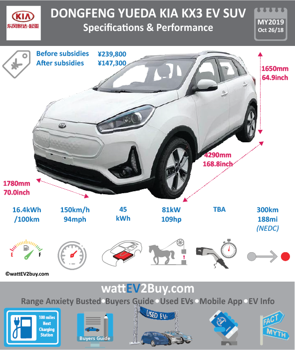 Dongfeng Yueda KIA KX3 EV SUV Specs Brand DONGFENG YUEDA KIA Model Dongfeng Yueda KIA KX3 EV SUV Model Year 2019 Fuel_Type BEV Chinese Name Kia KX3 EV Model Code YQZ6420BEV Battery Capacity kWh 45 Battery Nominal rating kWh Energy Density Wh/kg 127 Battery Electric Range - at constant 38mph Battery Electric Range - at constant 60km/h WLTP g CO2/km CO2 Emissions (WLTP) g/km BEV Range - NEDC km 300 BEV - NEDC Mi 188 EPA BEV Range - km EPA BEV Range - Mi Extended Range - mile BEV Range - WLTP km BEV Range - WLTP Mi Electric Top Speed - mph 93.75 Electric Top Speed - km/h 150 Acceleration 0 - 100km/h sec Onboard Charger kW LV 2 Charge Time (Hours) LV 3 Charge Time (min to 80%) Energy Consumption kWh/km Max Power - hp (Electric Max) 109 Max Power - kW (Electric Max) 81 CHINA MSRP (before incentives & destination) US MSRP (before incentives & destination) MSRP after incentives Lenght (mm) 4290 Width (mm) 1780 Height (mm) 1650 Wheelbase (mm) Lenght (inc) 168.8 Width (inc) 70 Height (inc) 64.9 Wheelbase (inc) Curb Weight (kg) 1650