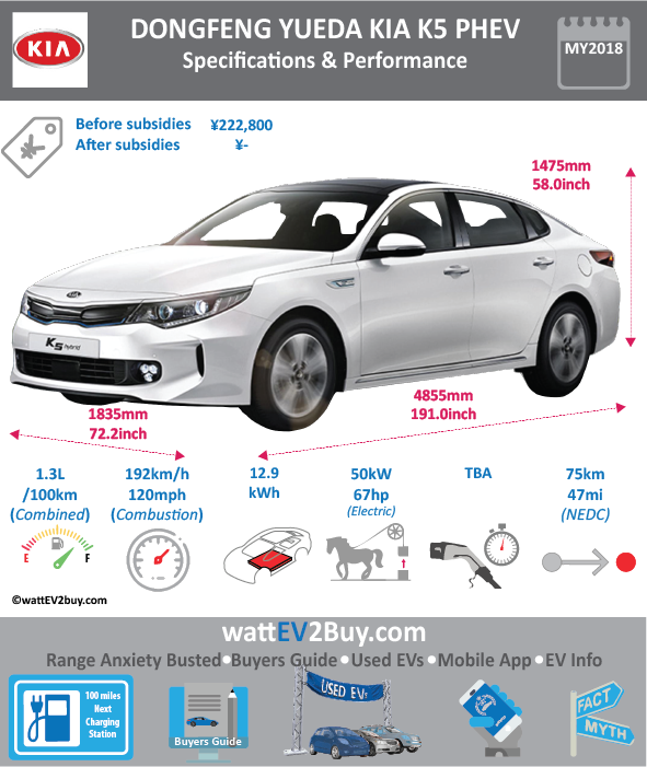 Dongfeng Yueda KIA K5 PHEV Specs wattev2Buy.com 2018 Battery Chemistry Battery Capacity kWh 12.9 Battery Nominal rating kWh 11.6 Voltage V Amps Ah Cells Modules Weight (kg) Cell Type SOC Cooling Cycles Battery Type Depth of Discharge (DOD) Energy Density Wh/kg Battery Manufacturer Battery Warranty - years Battery Warranty - km Battery Warranty - miles Battery Electric Range - at constant 38mph Battery Electric Range - at constant 60km/h Battery Electric Range - NEDC Mi 46.875 Battery Electric Range - NEDC km 75 Battery Electric Range - CCM Mi Battery Electric Range - CCM km Battery Electric Range - EPA Mi Battery Electric Range - EPA km Electric Top Speed - mph Electric Top Speed - km/h Acceleration 0 - 100km/h sec Acceleration 0 - 50km/h sec Acceleration 0 - 62mph sec Acceleration 0 - 60mph sec Acceleration 0 - 37.2mph sec Wireless Charging Direct Current Fast Charge kW Onboard Charger kW Charger Efficiency Charging Cord - amps Charging Cord - volts LV 1 Charge kW LV 1 Charge Time (Hours) LV 2 Charge kW LV 2 Charge Time (Hours) LV 3 CCS/Combo kW LV 3 Charge Time (min to 70%) LV 3 Charge Time (min to 80%) LV 3 Charge Time (mi) LV 3 Charge Time (km) Charging System kW Charger Output Charge Connector Power Outlet kW Power Outlet Amps MPGe Combined - miles MPGe Combined - km MPGe City - miles MPGe City - km MPGe Highway - miles MPGe Highway - km Max Power - hp (Electric Max) 67.051 Max Power - kW (Electric Max) 50 Max Torque - lb.ft (Electric Max) Max Torque - N.m (Electric Max) Drivetrain Electric Motor Manufacturer Generator Electric Motor - Front Max Power - hp (Front) Max Power - kW (Front) Max Torque - lb.ft (Front) Max Torque - N.m (Front) Electric Motor - Rear Max Power - hp (Rear) Max Power - kW (Rear) Max Torque - lb.ft (Rear) Max Torque - N.m (Rear) Motor Type Electric Motor Output kW Electric Motor Output hp Electric Motor Transmission Energy Consumption kWh/100km Energy Consumption kWh/100miles Deposit Lease pm GB Battery Lease per month EU Battery Lease pe