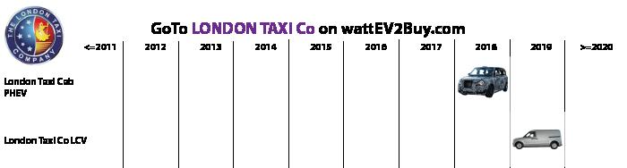 List-of-MPV-EV-London-taxi-Co