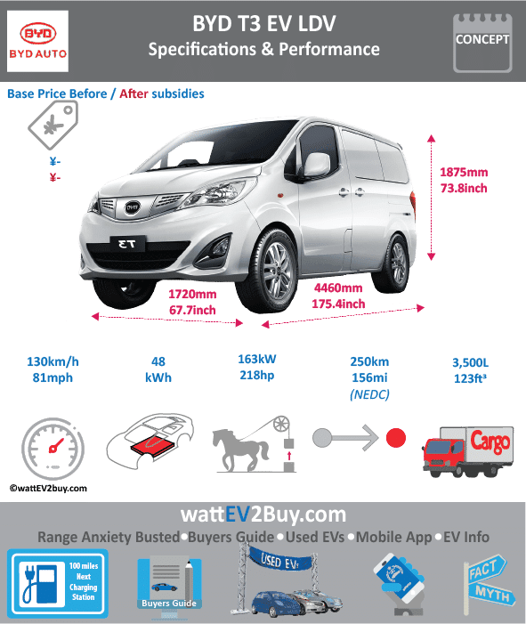 BYD T3 LDV ev specs wattev2Buy.com 2017 Battery Chemistry Iron Phosphate Battery Capacity kWh 48 Battery Nominal rating kWh Voltage V Amps Ah Cells Modules Efficiency Weight (kg) Cell Type SOC Cooling Cycles Battery Type Depth of Discharge (DOD) Energy Density Wh/kg Battery Manufacturer Battery Warranty - years Battery Warranty - km Battery Warranty - miles Battery Electric Range - at constant 38mph Battery Electric Range - at constant 60km/h Battery Electric Range - NEDC Mi 156.25 Battery Electric Range - NEDC km 250 Battery Electric Range - CCM Mi Battery Electric Range - CCM km Battery Electric Range - EPA Mi Battery Electric Range - EPA km Electric Top Speed - mph 81.25 Electric Top Speed - km/h 130 Acceleration 0 - 100km/h sec Acceleration 0 - 50km/h sec Acceleration 0 - 62mph sec 9.5 Acceleration 0 - 60mph sec Acceleration 0 - 37.2mph sec Wireless Charging Direct Current Fast Charge kW Charger Efficiency Onboard Charger kW Onboard Charger Optional kW Charging Cord - amps Charging Cord - volts LV 1 Charge kW LV 1 Charge Time (Hours) LV 2 Charge kW LV 2 Charge Time (Hours) LV 3 CCS/Combo kW LV 3 Charge Time (min to 70%) LV 3 Charge Time (min to 80%) LV 3 Charge Time (mi) LV 3 Charge Time (km) Supercharger Charging System kW Charger Output Charge Connector Power Outlet kW Power Outlet Amps MPGe Combined - miles MPGe Combined - km MPGe City - miles MPGe City - km MPGe Highway - miles MPGe Highway - km Max Power - hp (Electric Max) 218.58626 Max Power - kW (Electric Max) 163 Max Torque - lb.ft (Electric Max) Max Torque - N.m (Electric Max) 310 Drivetrain Generator Motor Type Electric Motor Manufacturer Electric Motor Output kW Electric Motor Output hp Transmission Electric Motor - Rear Max Power - hp (Rear) Max Power - kW (Rear) Max Torque - lb.ft (Rear) Max Torque - N.m (Rear) Electric Motor - Front Max Power - hp (Front) Max Power - kW (Front) Max Torque - lb.ft (Front) Max Torque - N.m (Front) Energy Consumption kWh/100km Energy Consumption kWh/100miles Deposit GB Battery Lease per month EU Battery Lease per month MSRP (expected) EU MSRP (before incentives & destination) GB MSRP (before incentives & destination) US MSRP (before incentives & destination) CHINA MSRP (before incentives & destination) MSRP after incentives Vehicle Trims Doors Seating Dimensions Luggage (L) 3500 Luggage (ft3) 124 GVWR (kg) 2780 GVWR (lbs) Curb Weight (kg) 1870 Curb Weight (lbs) Payload Capacity (kg) Payload Capacity (lbs) Towing Capacity (lbs) Max Load Height (m) Ground Clearance (inc) Ground Clearance (mm) Lenght (mm) 4460 Width (mm) 1720 Height (mm) 1875 Wheelbase (mm) 2725 Lenght (inc) 175.4 Width (inc) 67.7 Height (inc) 73.8 Wheelbase (inc) 107.2 Other Utility Factor Auto Show Unveil Availability Market Segment Class Safety Level Unveiled Relaunch First Delivery Chassis designed Based On AKA Self-Driving System SAE Autonomous Level Connectivity Unique Extras Incentives Home Charge Installation Public Charging Subsidy Chinese Name Model Code WEBSITE
