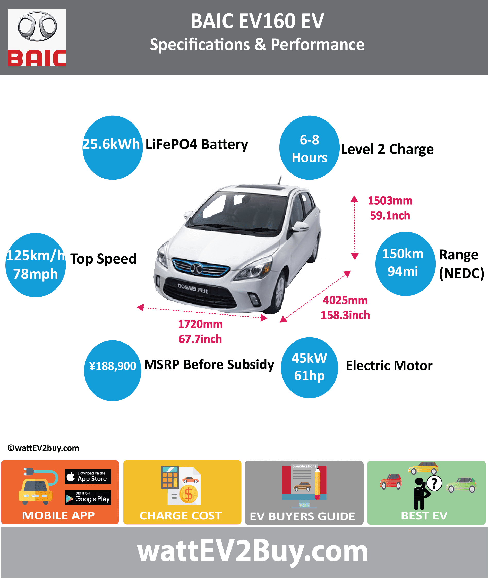 BAIC E160 EV specs wattev2Buy.com 2015 2016 2017 Battery Chemistry Li-Ion Phosphate Battery Capacity kWh 25.6 Voltage V Amps Ah Cells Modules Cycles 2000 Depth of Discharge (DOD) 90% Energy Density Wh/kg Battery Manufacturer ALT Pride Battery Warranty - years 3 Battery Warranty - km 120000 Battery Electric Range - NEDC Mi 93.8 Battery Electric Range - NEDC km 150 Electric Top Speed - mph 78.1 Electric Top Speed - km/h 125 Acceleration 0 - 100km/h sec 13 Onboard Charger kW 3.3 LV 1 Charge kW LV 1 Charge Time (Hours) LV 2 Charge kW LV 2 Charge Time (Hours) 8 LV 3 CCS/Combo kW LV 3 Charge Time (min to 80%) 1 Charge Connector MPGe Combined - miles MPGe Combined - km MPGe City - miles MPGe City - km MPGe Highway - miles MPGe Highway - km Max Power - hp 61 Max Power - kW 45 Max Torque - lb.ft 106 Max Torque - N.m 144 Electric Motor Rear Electric Motor Front Electric Motor Output Transmission Energy Consumption kWh/100km 15 CHINA MSRP (before incentives & destination) ¥188,922.00 Vehicle Doors Seating Dimensions GVWR (kg) Payload Capacity (lbs) Towing Capacity (lbs) Ground Clearance (mm) Lenght (mm) 4025 Width (mm) 1720 Height (mm) 1503 Wheelbase (mm) 0 Lenght (inc) 158.3 Width (inc) 67.7 Height (inc) 59.1 Wheelbase (inc) 0.0 Other Market Class First Delivery Safety Level Chinese Name 北汽Ev160 Model Code BJ7000BRDA-BEV WEBSITE