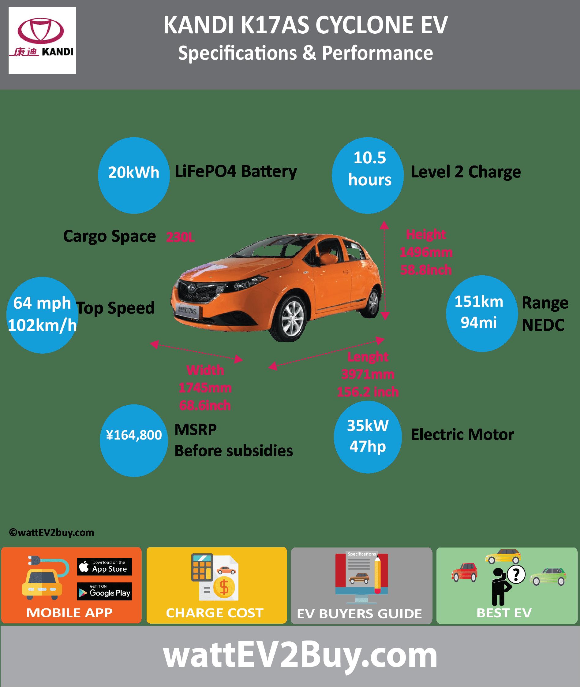 Kandi Cyclone Specs Card Wireless Power Transmission Market Detailed