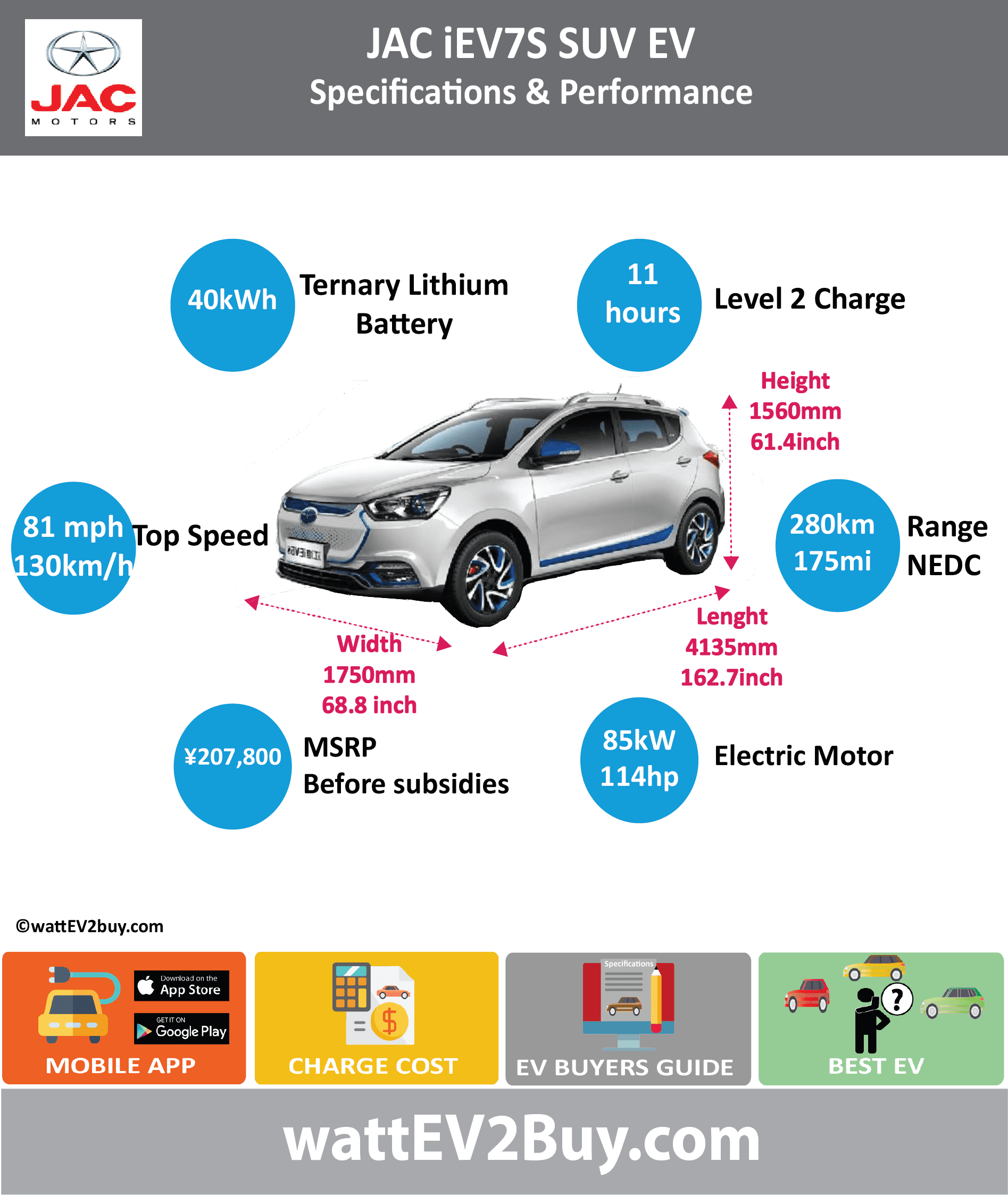 JAC iEV7S SUV EV	specs wattev2Buy.com	2017 Battery Chemistry	Ternary Battery Capacity kWh	40 Battery Nominal rating kWh	 Voltage V	 Amps Ah	86.4 Cells	3000 Modules	 Weight (kg)	 Cell Type	 Cooling	Liquid Battery Type	Perm Mag Syncro Cycles	 Depth of Discharge (DOD)	 Energy Density Wh/kg	 Battery Manufacturer	Huating (Hefei) Power Technology Co., Ltd. Battery Warranty - years	 Battery Warranty - km	 Battery Electric Range - at constant 38mph	 Battery Electric Range - at constant 60km/h	 Battery Electric Range - NEDC Mi	175 Battery Electric Range - NEDC km	280 Electric Top Speed - mph	81 Electric Top Speed - km/h	130 Acceleration 0 - 100km/h sec	11 Acceleration 0 - 50km/h sec	3.9 Onboard Charger kW	 LV 1 Charge kW	 LV 1 Charge Time (Hours)	11 LV 2 Charge kW	 LV 2 Charge Time (Hours)	 LV 3 CCS/Combo kW	 LV 3 Charge Time (min to 80%)	60 Charge Connector	 MPGe Combined - miles	 MPGe Combined - km	 MPGe City - miles	 MPGe City - km	 MPGe Highway - miles	 MPGe Highway - km	 Max Power - hp	114 Max Power - kW	85 Max Torque - lb.ft	 Max Torque - N.m	270 Drivetrain	 Electric Motor - Rear	 Electric Motor - Front	 Motor Type	 Electric Motor Output kW	 Transmission	 Energy Consumption kWh/100km	 CHINA MSRP (before incentives & destination)	 ¥207,100.00  MSRP after incentives	 Vehicle	 Doors	 Seating	5 Dimensions	 GVWR (kg)	1685 Curb Weight (kg)	1310 Payload Capacity (lbs)	 Towing Capacity (lbs)	 Ground Clearance (mm)	150 Lenght (mm)	4135 Width (mm)	1750 Height (mm)	1560 Wheelbase (mm)	2490 Lenght (inc)	162.7 Width (inc)	68.8 Height (inc)	61.4 Wheelbase (inc)	97.9 Other	 Market	 Class	SUV Incentives	 Safety Level	 Chinese Name	江淮iEV7S Model Code	HFC7001EAEV2 WEBSITE