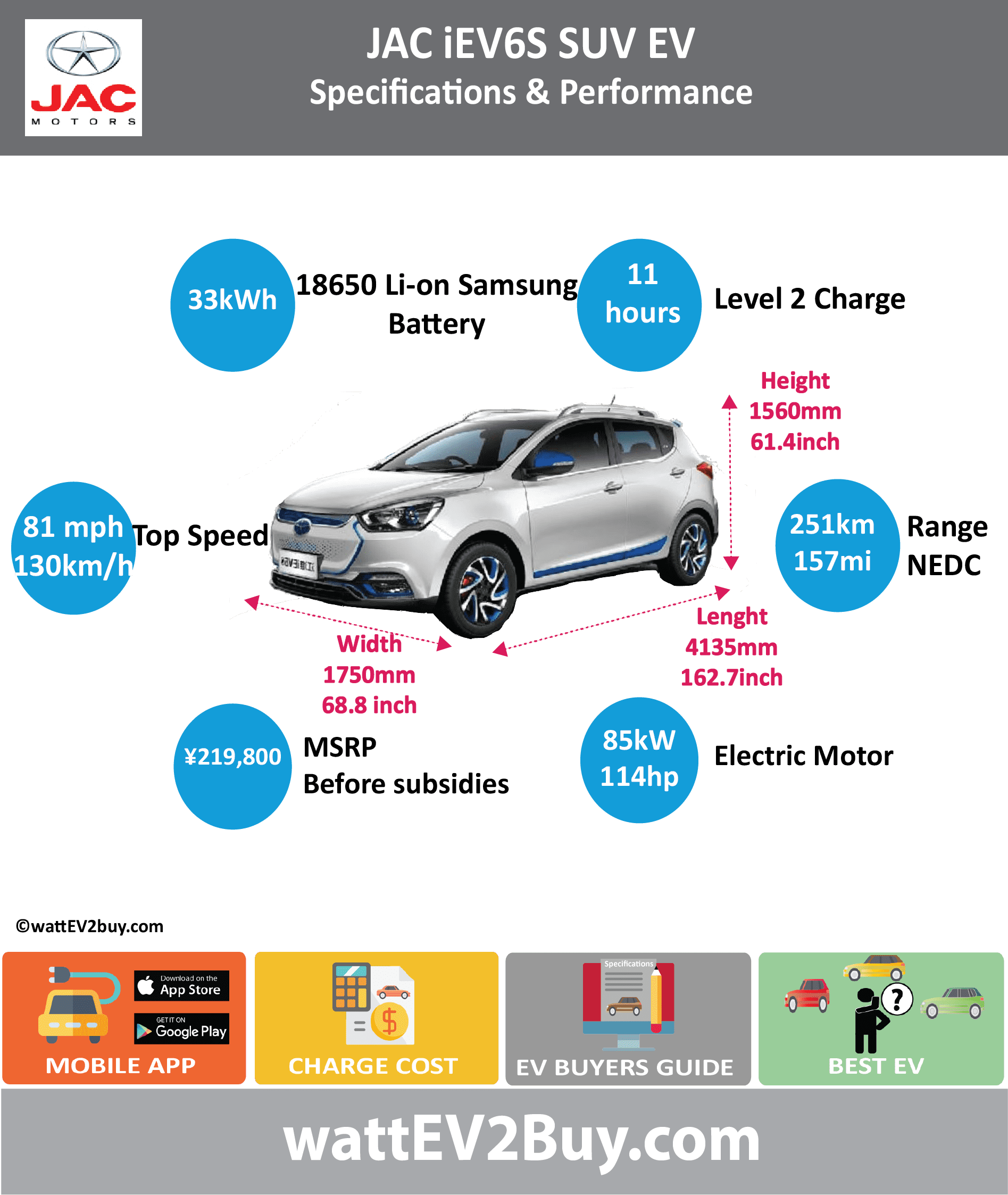 JAC iEV6S SUV EV	specs wattev2Buy.com	2016 Battery Chemistry	18650 Li-on Battery Capacity kWh	33 Battery Nominal rating kWh	 Voltage V	 Amps Ah	86.4 Cells	3000 Modules	 Weight (kg)	 Cell Type	 Cooling	Liquid Battery Type	Perm Mag Syncro Cycles	 Depth of Discharge (DOD)	 Energy Density Wh/kg	 Battery Manufacturer	Samsung Battery Warranty - years	 Battery Warranty - km	 Battery Electric Range - at constant 38mph	188 Battery Electric Range - at constant 60km/h	300 Battery Electric Range - NEDC Mi	158 Battery Electric Range - NEDC km	253 Electric Top Speed - mph	81 Electric Top Speed - km/h	130 Acceleration 0 - 100km/h sec	11 Acceleration 0 - 50km/h sec	3.9 Onboard Charger kW	 LV 1 Charge kW	 LV 1 Charge Time (Hours)	11 LV 2 Charge kW	 LV 2 Charge Time (Hours)	 LV 3 CCS/Combo kW	 LV 3 Charge Time (min to 80%)	60 Charge Connector	 MPGe Combined - miles	 MPGe Combined - km	 MPGe City - miles	 MPGe City - km	 MPGe Highway - miles	 MPGe Highway - km	 Max Power - hp	114 Max Power - kW	85 Max Torque - lb.ft	 Max Torque - N.m	270 Drivetrain	 Electric Motor - Rear	 Electric Motor - Front	 Motor Type	 Electric Motor Output kW	 Transmission	 Energy Consumption kWh/100km	 CHINA MSRP (before incentives & destination)	 ¥219,800.00  MSRP after incentives	 Vehicle	 Doors	 Seating	5 Dimensions	 GVWR (kg)	1685 Curb Weight (kg)	1310 Payload Capacity (lbs)	 Towing Capacity (lbs)	 Ground Clearance (mm)	150 Lenght (mm)	4135 Width (mm)	1750 Height (mm)	1560 Wheelbase (mm)	2490 Lenght (inc)	162.7 Width (inc)	68.8 Height (inc)	61.4 Wheelbase (inc)	97.9 Other	 Market	 Class	SUV Incentives	 Safety Level	 Chinese Name	江淮 iEV6S Model Code	HFC7001EA1EV
