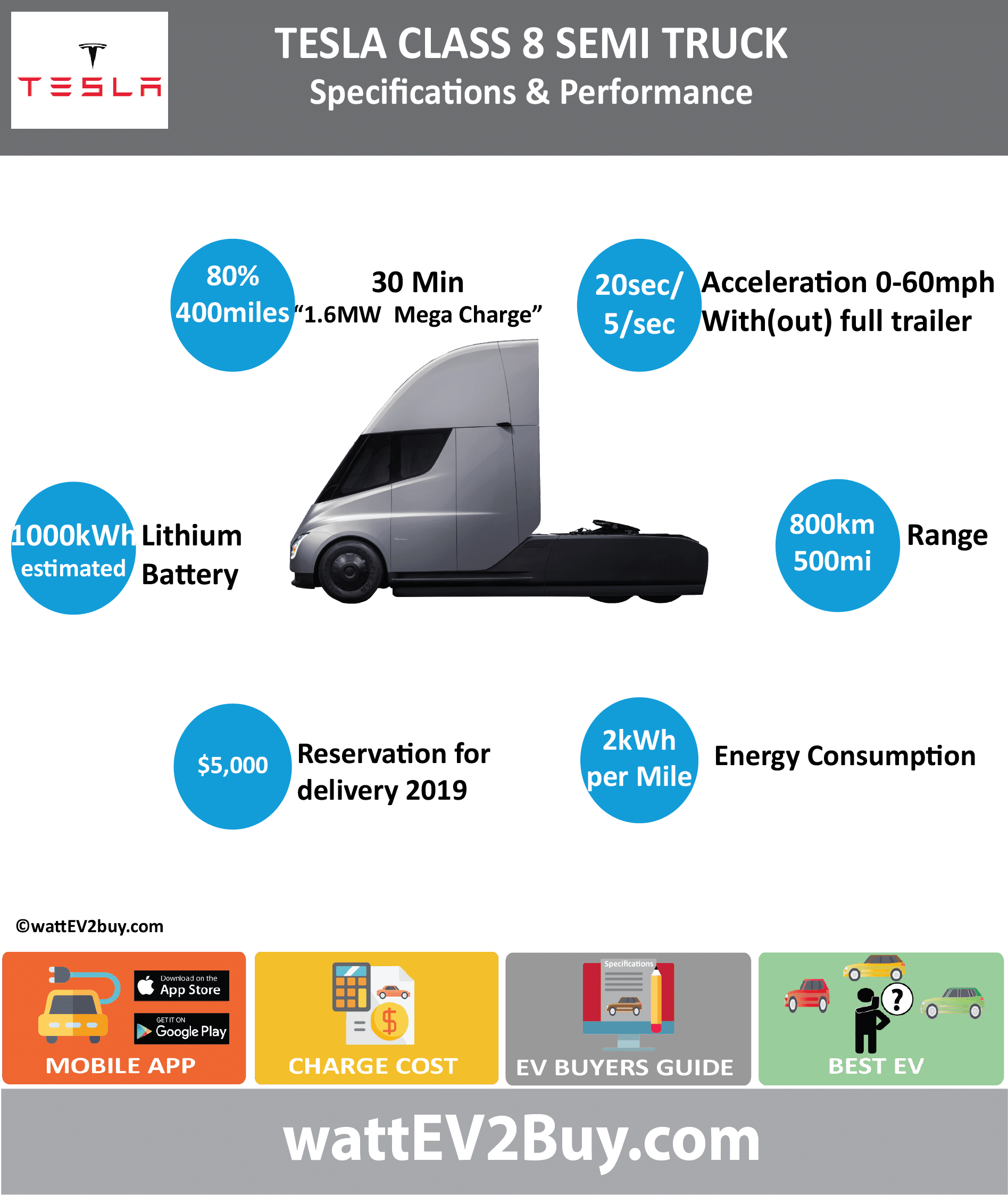 Tesla Class 8 Semi Truck Specs wattev2Buy.com 2019 Battery Chemistry Battery Capacity kWh 1000 Battery Nominal rating kWh Voltage V Amps Ah Cells Modules Efficiency Weight (kg) Cell Type SOC Cooling Cycles Battery Type Depth of Discharge (DOD) Energy Density Wh/kg Battery Manufacturer Battery Warranty - years Battery Warranty - km Battery Warranty - miles Battery Electric Range - at constant 38mph Battery Electric Range - at constant 60km/h Battery Electric Range - NEDC Mi Battery Electric Range - NEDC km Battery Electric Range - CCM Mi Battery Electric Range - CCM km Battery Electric Range - EPA Mi 500 Battery Electric Range - EPA km 800 Electric Top Speed - mph 65 Electric Top Speed - km/h Acceleration 0 - 100km/h sec Acceleration 0 - 50km/h sec Acceleration 0 - 62mph sec Acceleration 0 - 60mph sec 5 Acceleration 0 - 37.2mph sec Wireless Charging Direct Current Fast Charge kW Charger Efficiency Onboard Charger kW Onboard Charger Optional kW Charging Cord - amps Charging Cord - volts LV 1 Charge kW LV 1 Charge Time (Hours) LV 2 Charge kW LV 2 Charge Time (Hours) LV 3 CCS/Combo kW LV 3 Charge Time (min to 70%) LV 3 Charge Time (min to 80%) 30 LV 3 Charge Time (mi) 400 LV 3 Charge Time (km) 640 Supercharger Charging System kW Charger Output Charge Connector Power Outlet kW Power Outlet Amps MPGe Combined - miles MPGe Combined - km MPGe City - miles MPGe City - km MPGe Highway - miles MPGe Highway - km Max Power - hp (Electric Max) Max Power - kW (Electric Max) Max Torque - lb.ft (Electric Max) Max Torque - N.m (Electric Max) Drivetrain Generator Motor Type Electric Motor Manufacturer Electric Motor Output kW Electric Motor Output hp Transmission Electric Motor - Rear Max Power - hp (Rear) Max Power - kW (Rear) Max Torque - lb.ft (Rear) Max Torque - N.m (Rear) Electric Motor - Front Max Power - hp (Front) Max Power - kW (Front) Max Torque - lb.ft (Front) Max Torque - N.m (Front) Energy Consumption kWh/100km Energy Consumption kWh/100miles 200 Deposit GB Battery Lease 