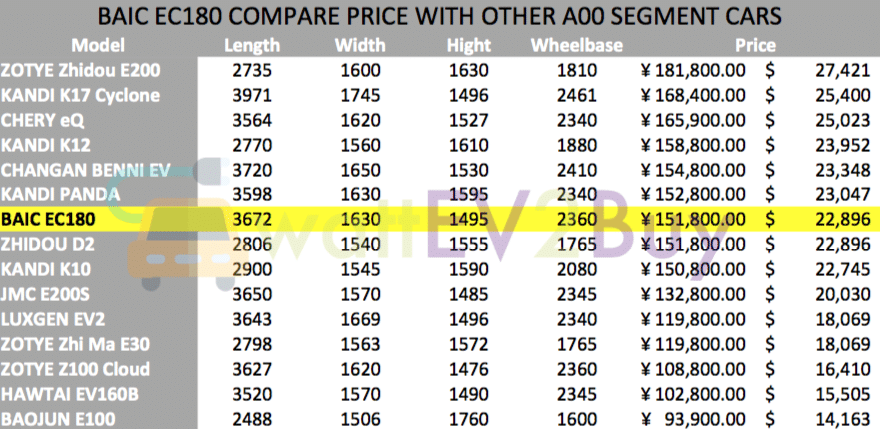 BAIC-EC180-price-compare