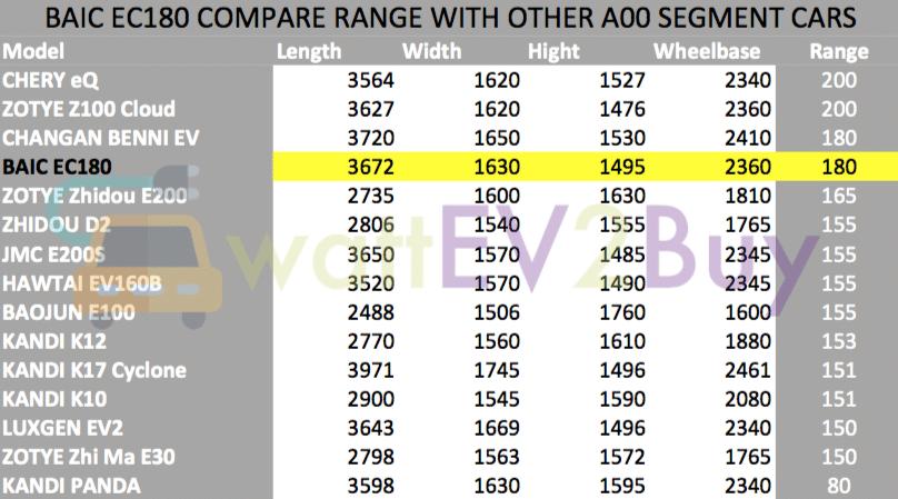 BAIC-EC180-range-compare