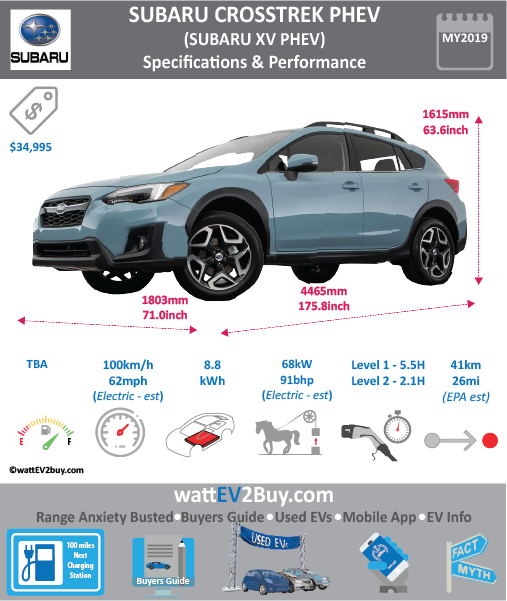 Subaru Crosstrek PHEV Specs   Subaru XV PHEV specs Brand SUBARU Model Subaru Crosstrek PHEV Model Year 2019 Fuel_Type PHEV Chinese Name Model Code Battery Capacity kWh 8.8 Battery Nominal rating kWh Energy Density Wh/kg Battery Electric Range - at constant 38mph Battery Electric Range - at constant 60km/h WLTP g CO2/km CO2 Emissions (WLTP) g/km BEV Range - NEDC km BEV - NEDC Mi EPA BEV Range - km 41 EPA BEV Range - Mi 26 Extended Range - mile BEV Range - WLTP km BEV Range - WLTP Mi Electric Top Speed - mph 62.5 Electric Top Speed - km/h 100 Acceleration 0 - 100km/h sec Onboard Charger kW LV 2 Charge Time (Hours) 2.1 LV 3 Charge Time (min to 80%) Energy Consumption kWh/km Max Power - hp (Electric Max) 91 Max Power - kW (Electric Max) 68 CHINA MSRP (before incentives & destination) US MSRP (before incentives & destination) MSRP after incentives Lenght (mm) 4465 Width (mm) 1803 Height (mm) 1615 Wheelbase (mm) 2664 Lenght (inc) 175.8 Width (inc) 71 Height (inc) 63.6 Wheelbase (inc) 104.9 Curb Weight (kg)